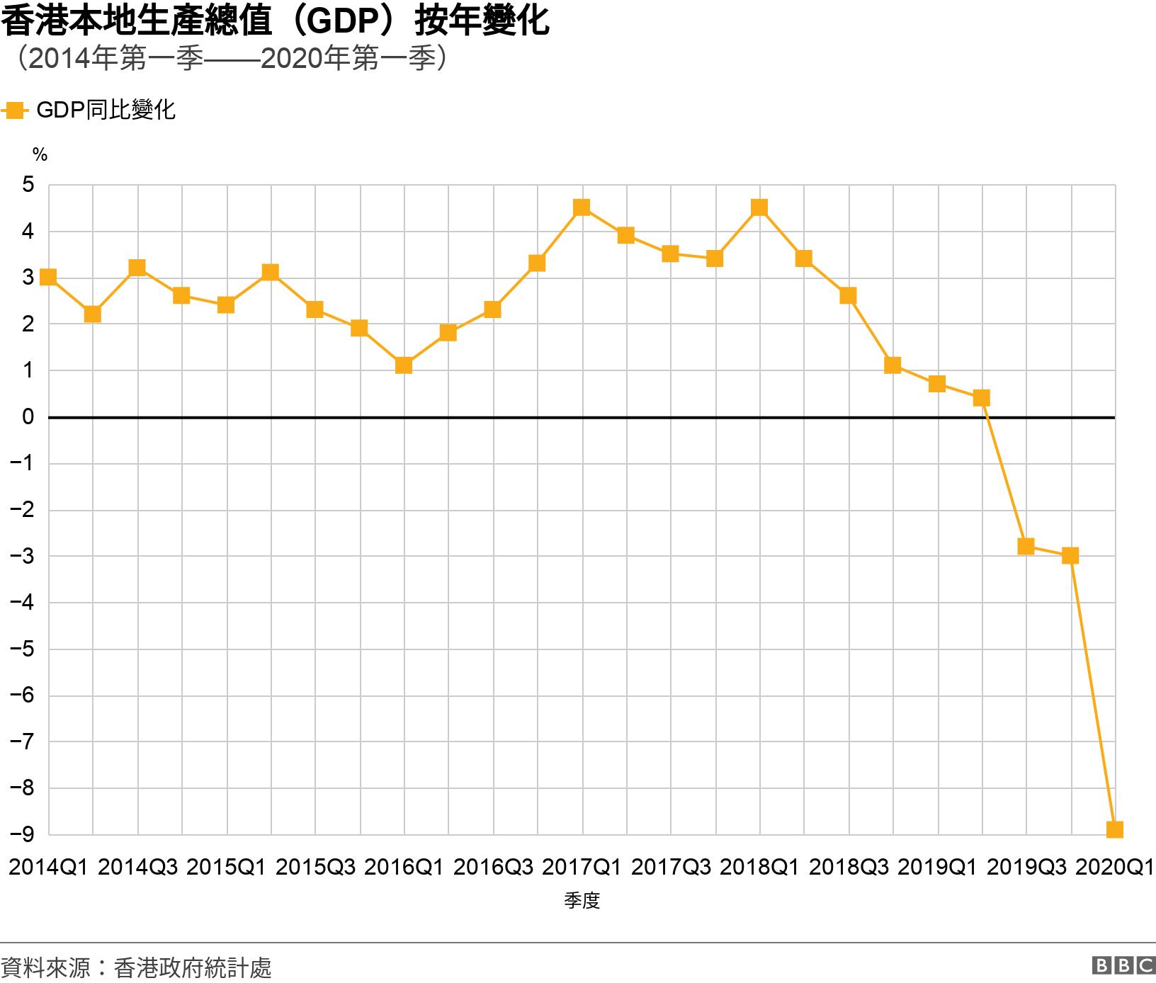 香港本地生產總值(GDP)按年變化. (2014年第一季——2020年第一季). 從2014年第一季度至2020年第一季度香港GDP數字與去年同期比較增幅之趨勢圖 .