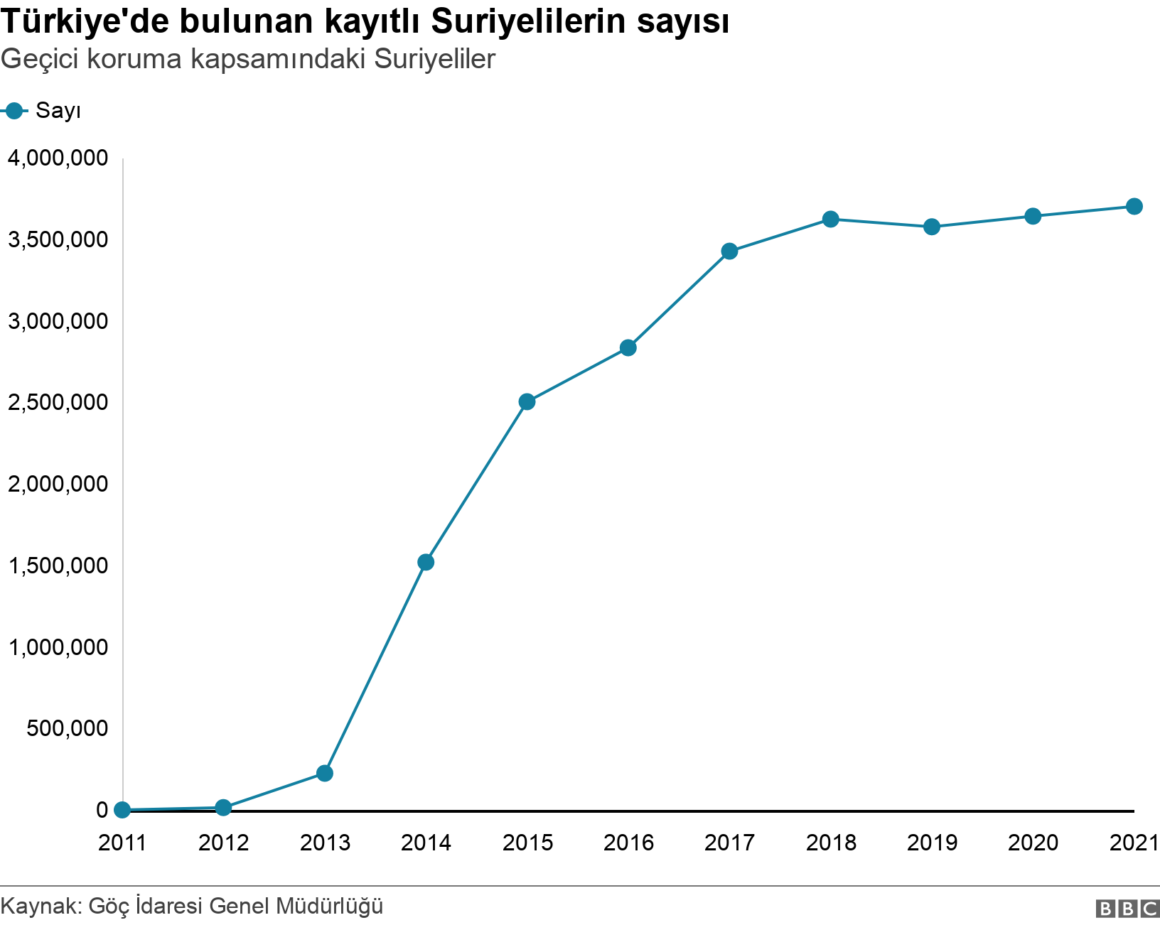 Türkiye'de bulunan kayıtlı Suriyelilerin sayısı. Geçici koruma kapsamındaki Suriyeliler.  .