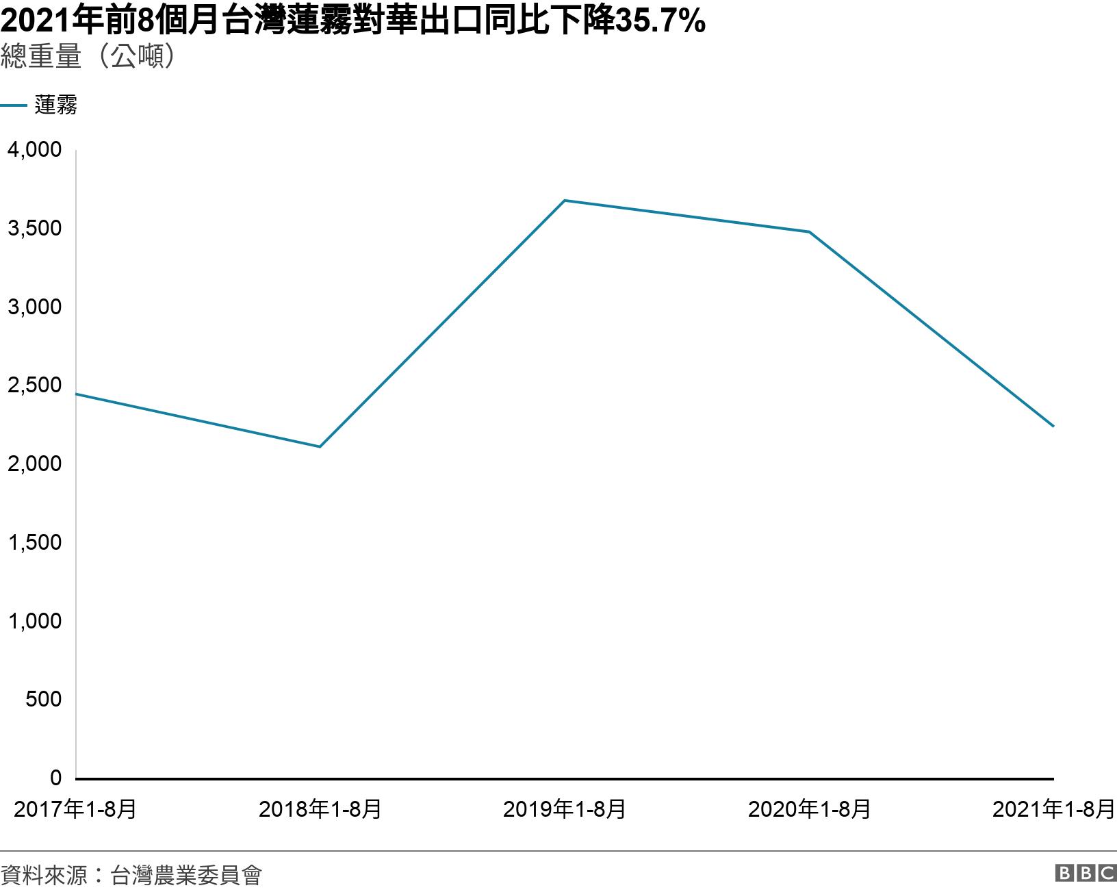 2021年前8個月台灣蓮霧對華出口同比下降35.7%. 總重量(公噸). .