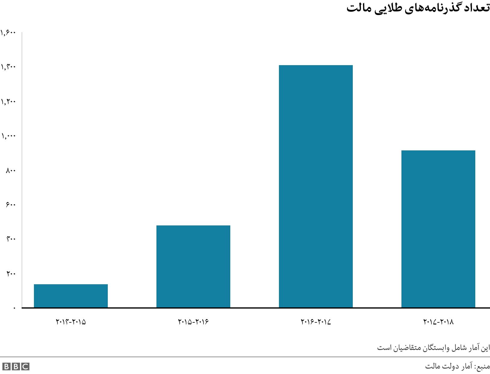 تعداد گذرنامههای طلایی مالت. .  این آمار شامل وابستگان متقاضیان است.