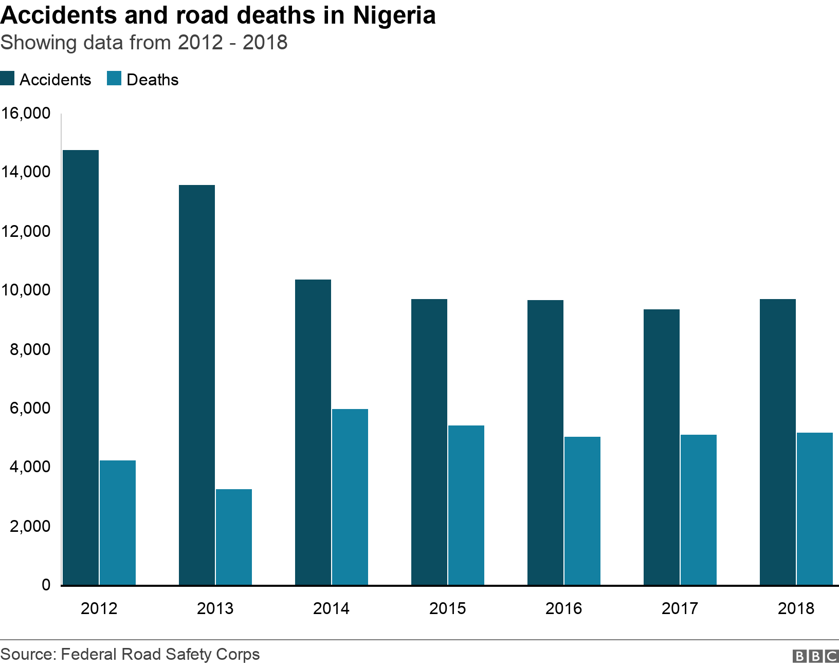 Accidents and road deaths in Nigeria. Showing data from 2012 - 2018. Chart showing accidents and road deaths in Nigeria between 2015-2019. .
