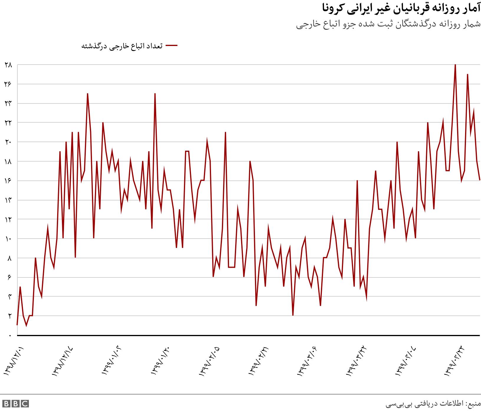 آمار روزانه قربانیان غیر ایرانی کرونا. شمار روزانه درگذشتگان ثبت شده جزو اتباع خارجی. .