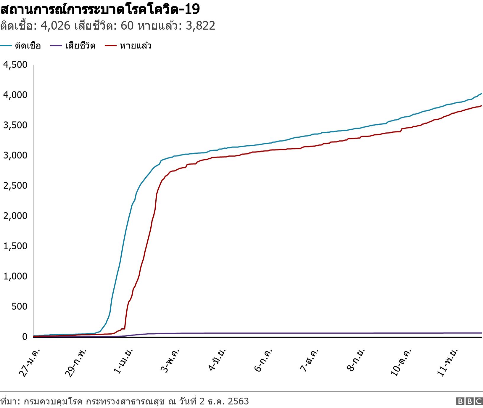 สถานการณ์การระบาดโรคโควิด-19. ติดเชื้อ: 3,564 เสียชีวิต: 59 หายแล้ว: 3,374.  .