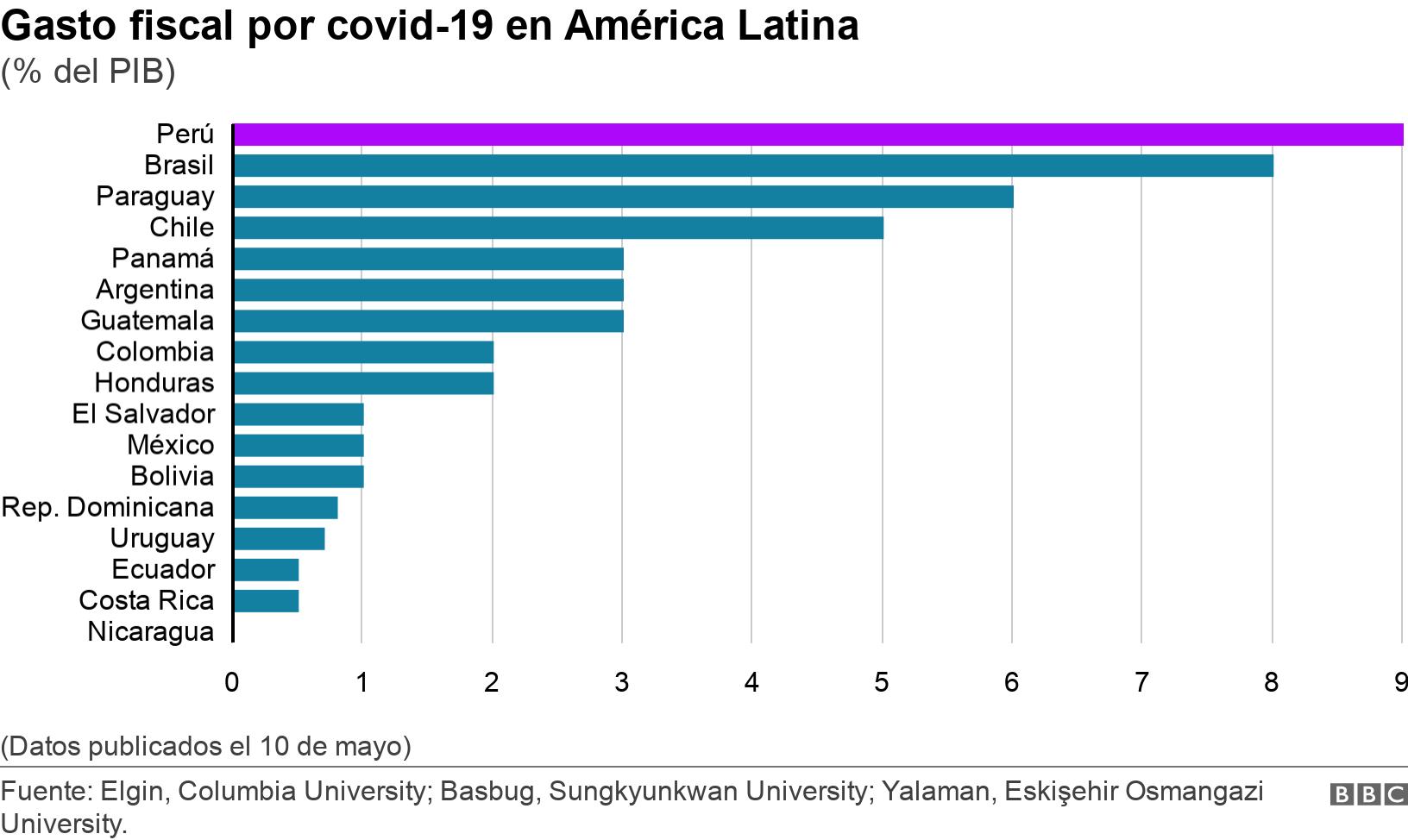 Gasto fiscal por covid-19 en América Latina. (% del PIB).  (Datos publicados el 10 de mayo).