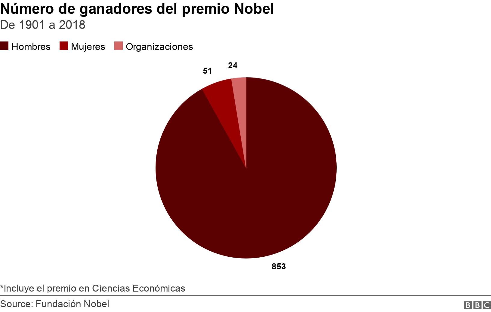 Número de ganadores del premio Nobel. De 1901 a 2018.  *Incluye el premio en Ciencias Económicas.