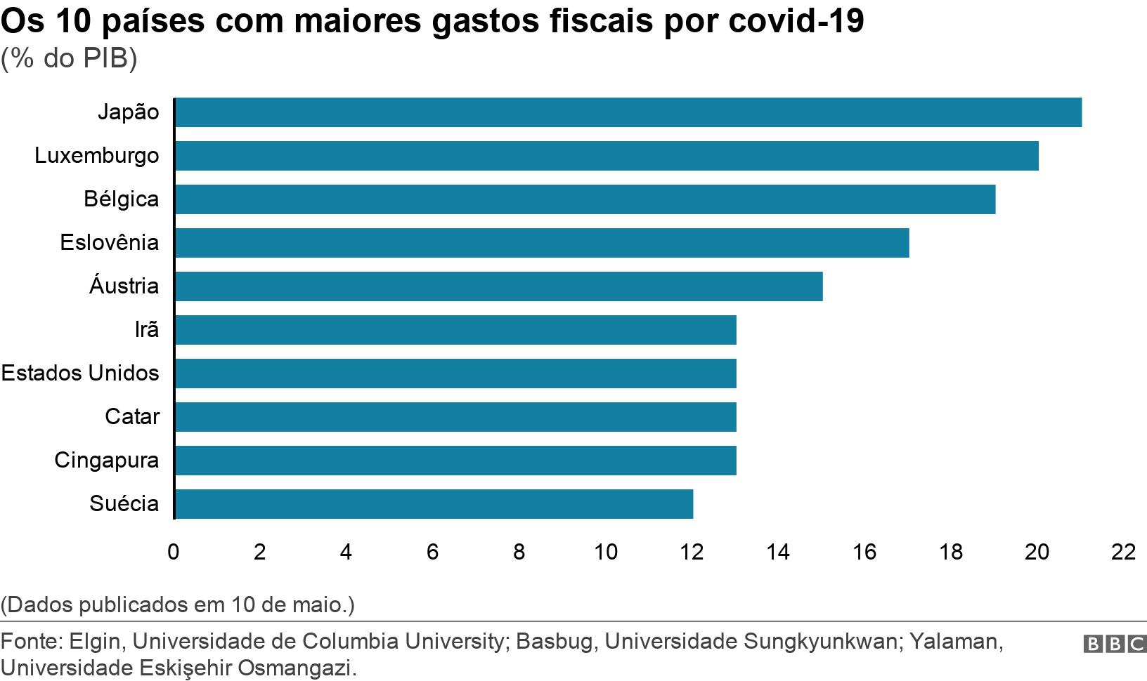 Os 10 países com maiores gastos fiscais por covid-19. (% do PIB).  (Dados publicados em 10 de maio.).