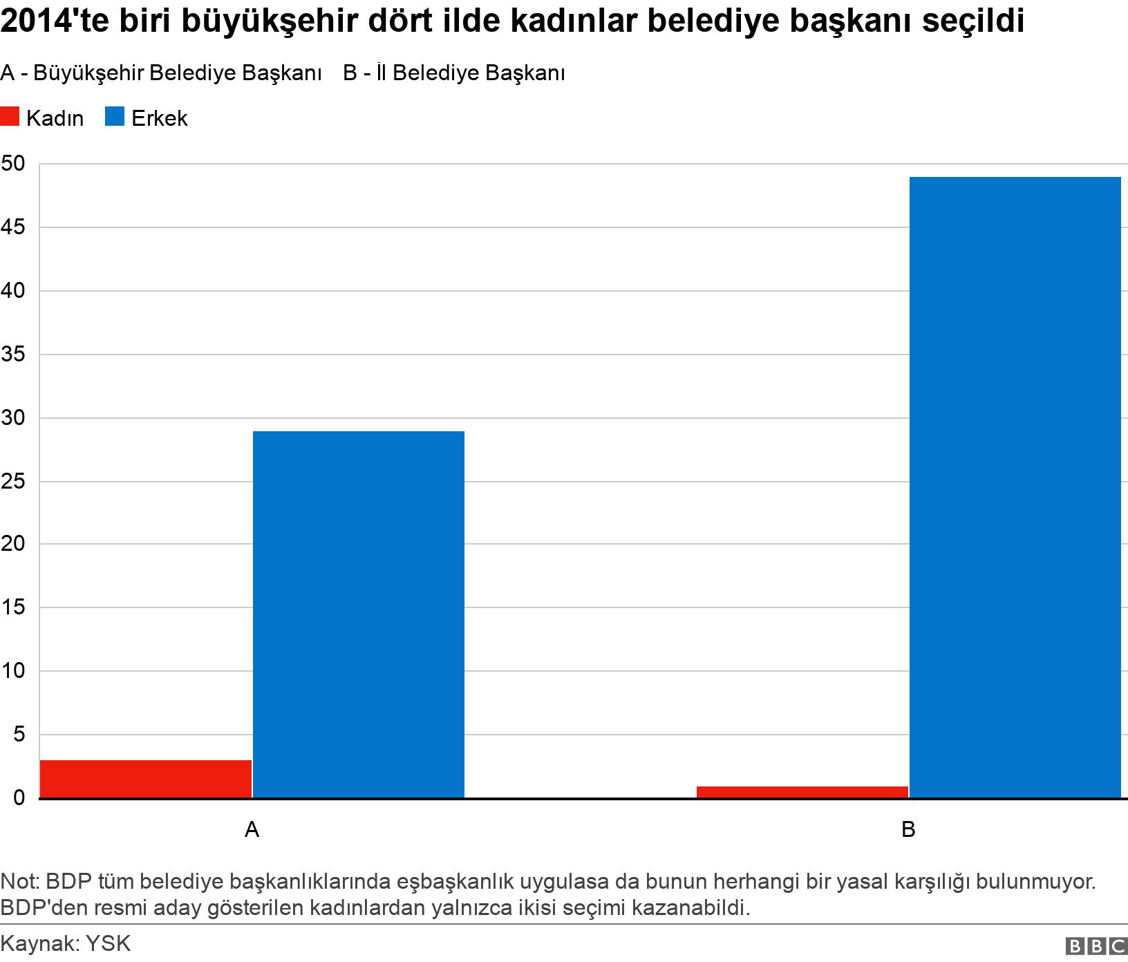 2014'te biri büyükşehir dört ilde kadınlar belediye başkanı seçildi. .  Not: BDP tüm belediye başkanlıklarında eşbaşkanlık uygulasa da bunun herhangi bir yasal karşılığı bulunmuyor. BDP'den resmi aday gösterilen kadınlardan yalnızca ikisi seçimi kazanabildi..