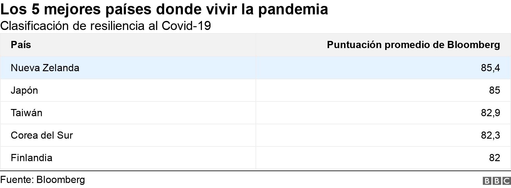 Los 5 mejores países donde vivir la pandemia . Clasificación de resiliencia al Covid-19. .