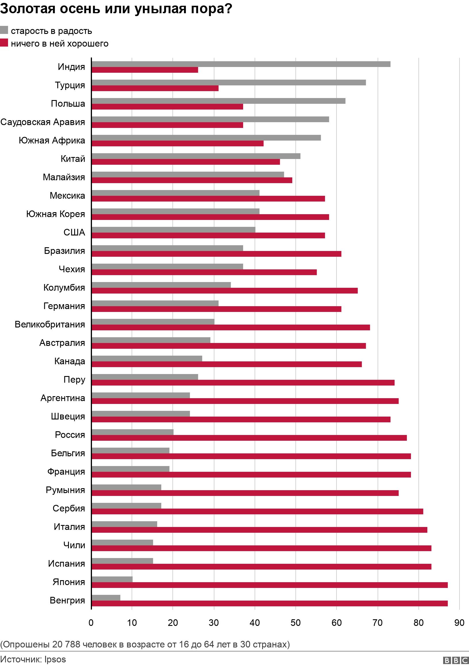 Золотая осень или унылая пора?. .  (Опрошены 20 788 человек в возрасте от 16 до 64 лет в 30 странах).