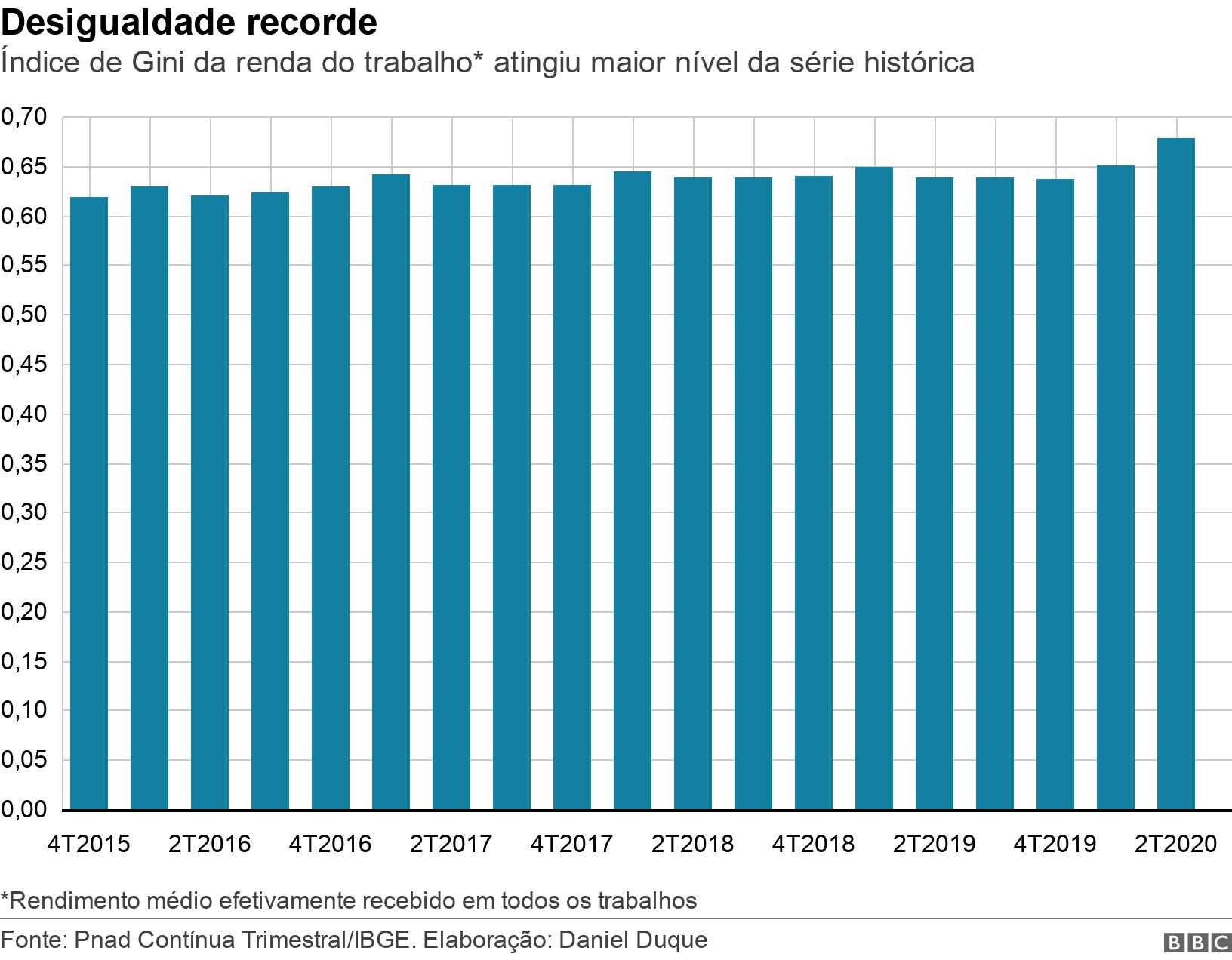 Desigualdade recorde. Índice de Gini da renda do trabalho* atingiu maior nível da série histórica.  *Rendimento médio efetivamente recebido em todos os trabalhos.