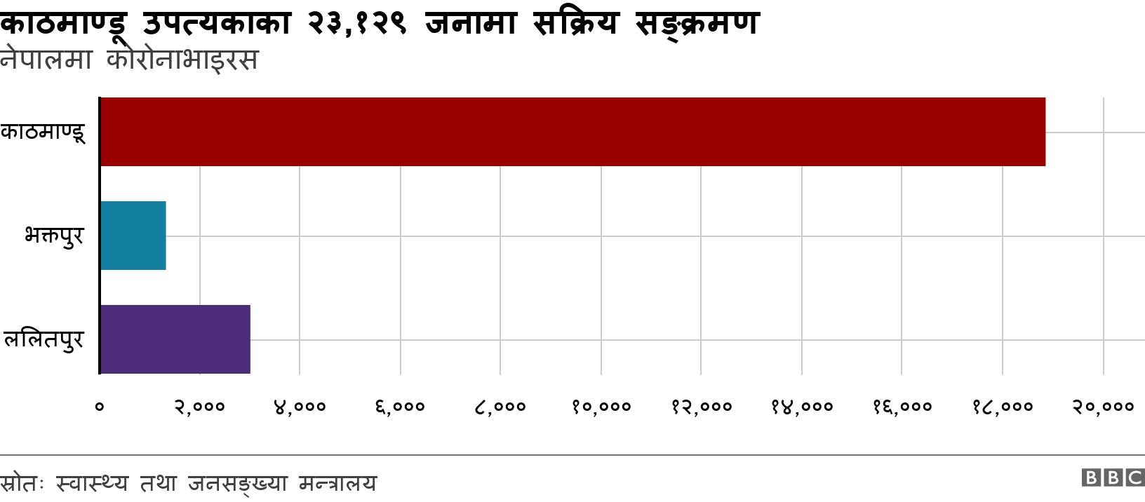 काठमाण्डू उपत्यकाका २३,१२९ जनामा सक्रिय सङ्क्रमण. नेपालमा कोरोनाभाइरस.  .