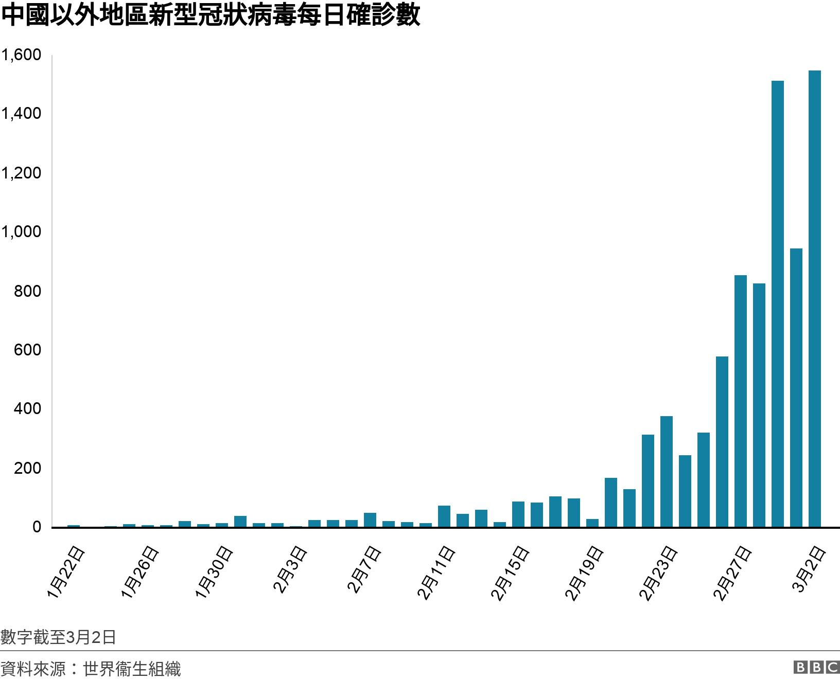 中國以外地區新型冠狀病毒每日確診數. .  數字截至3月2日.