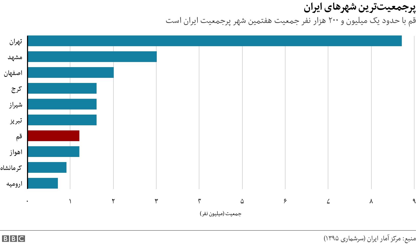 پرجمعیتترین شهرهای ایران. قم با حدود یک میلیون و ۲۰۰ هزار نفر جمعیت هفتمین شهر پرجمعیت ایران است.  .