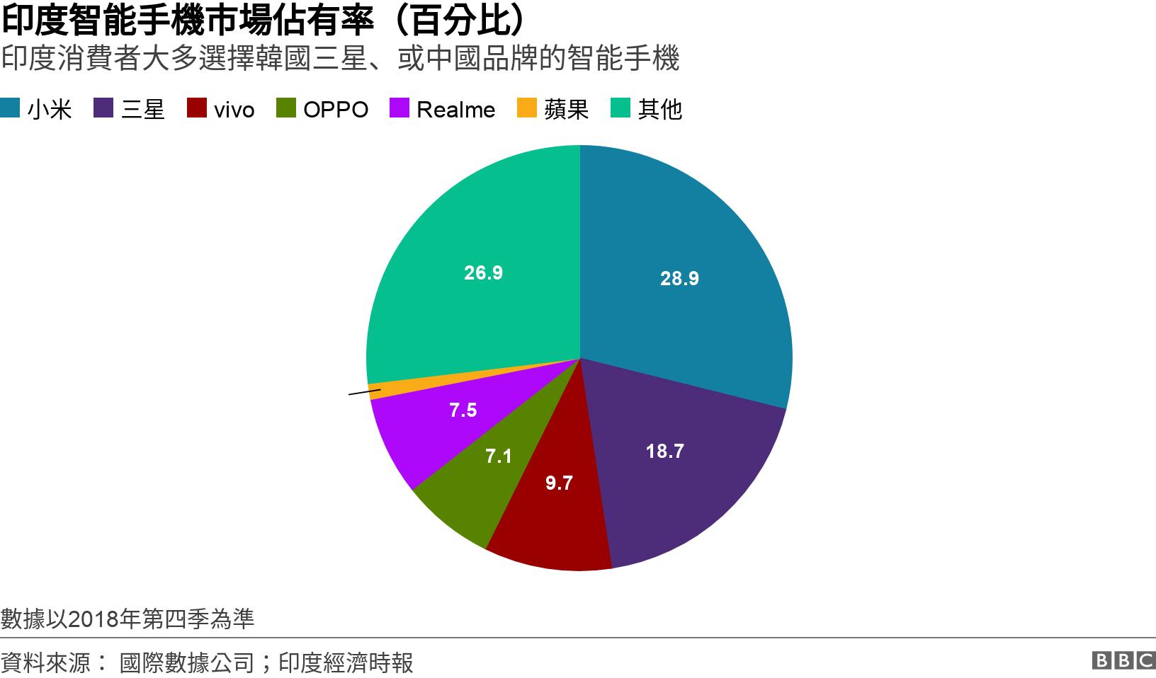 印度智能手機市場佔有率(百分比). 印度消費者大多選擇韓國三星、或中國品牌的智能手機 . 印度智能手機市場佔有率 數據以2018年第四季為準.