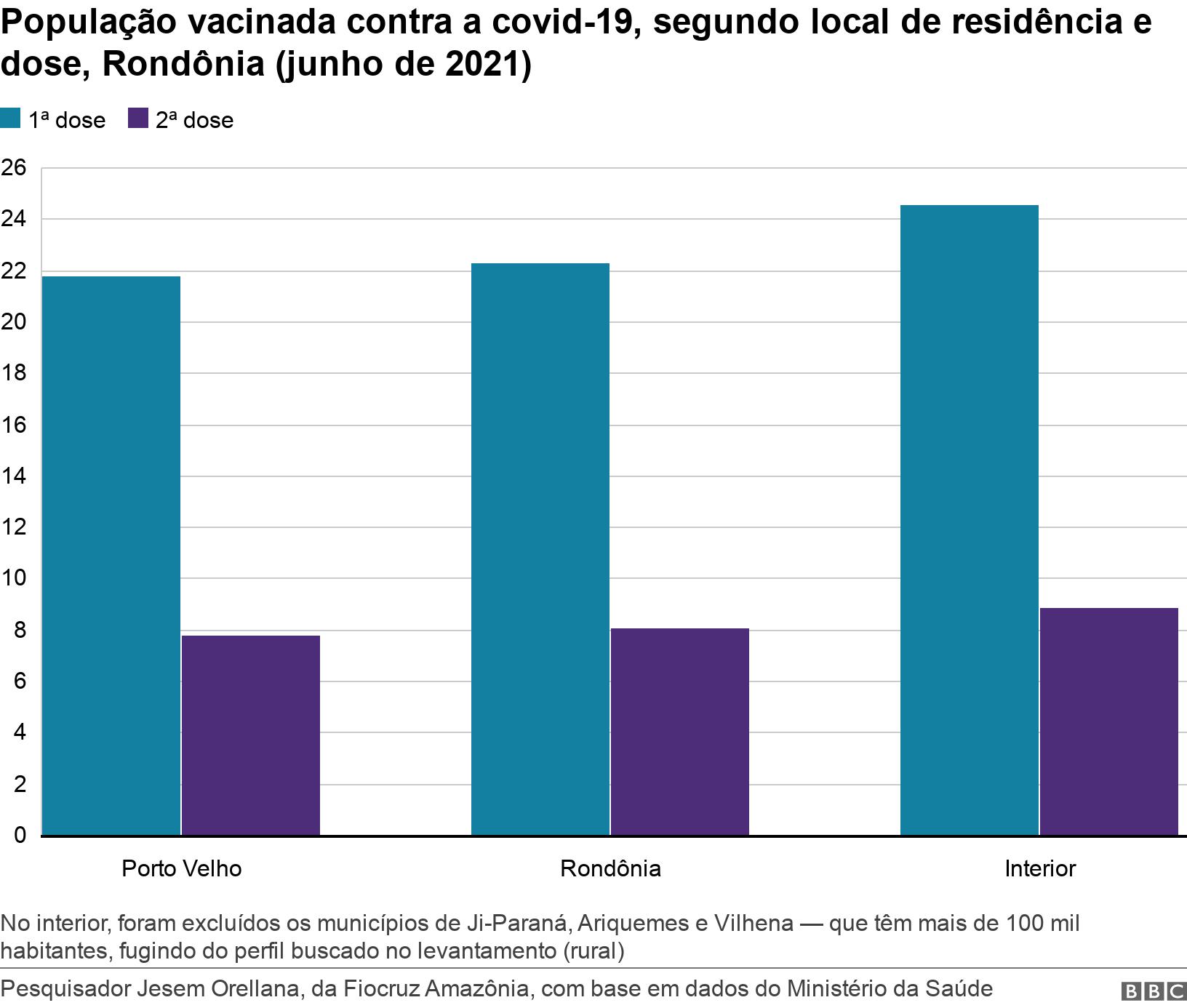 População vacinada contra a covid-19, segundo local de residência e dose, Rondônia (junho de 2021). .  No interior, foram excluídos os municípios de Ji-Paraná, Ariquemes e Vilhena — que têm mais de 100 mil habitantes, fugindo do perfil buscado no levantamento (rural).