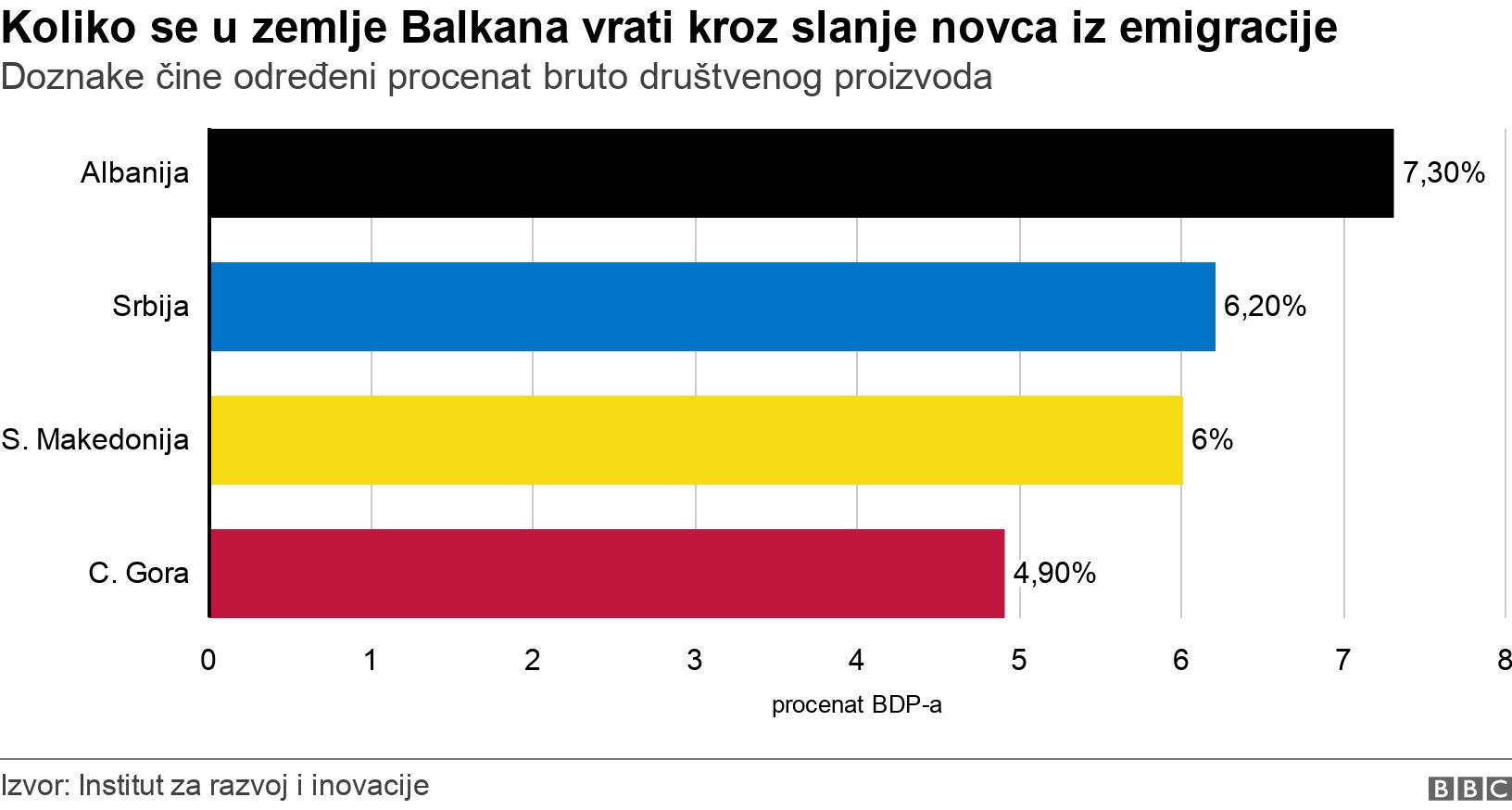 Koliko se u zemlje Balkana vrati kroz slanje novca iz emigracije. Doznake čine određeni procenat bruto društvenog proizvoda.  .