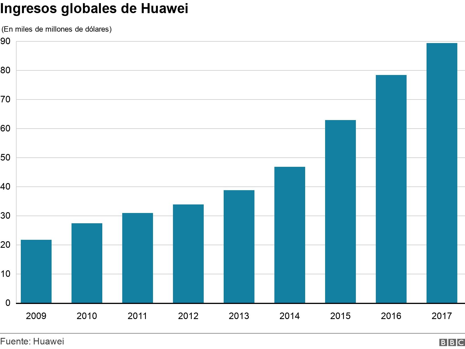 Ingresos globales de Huawei. .  .