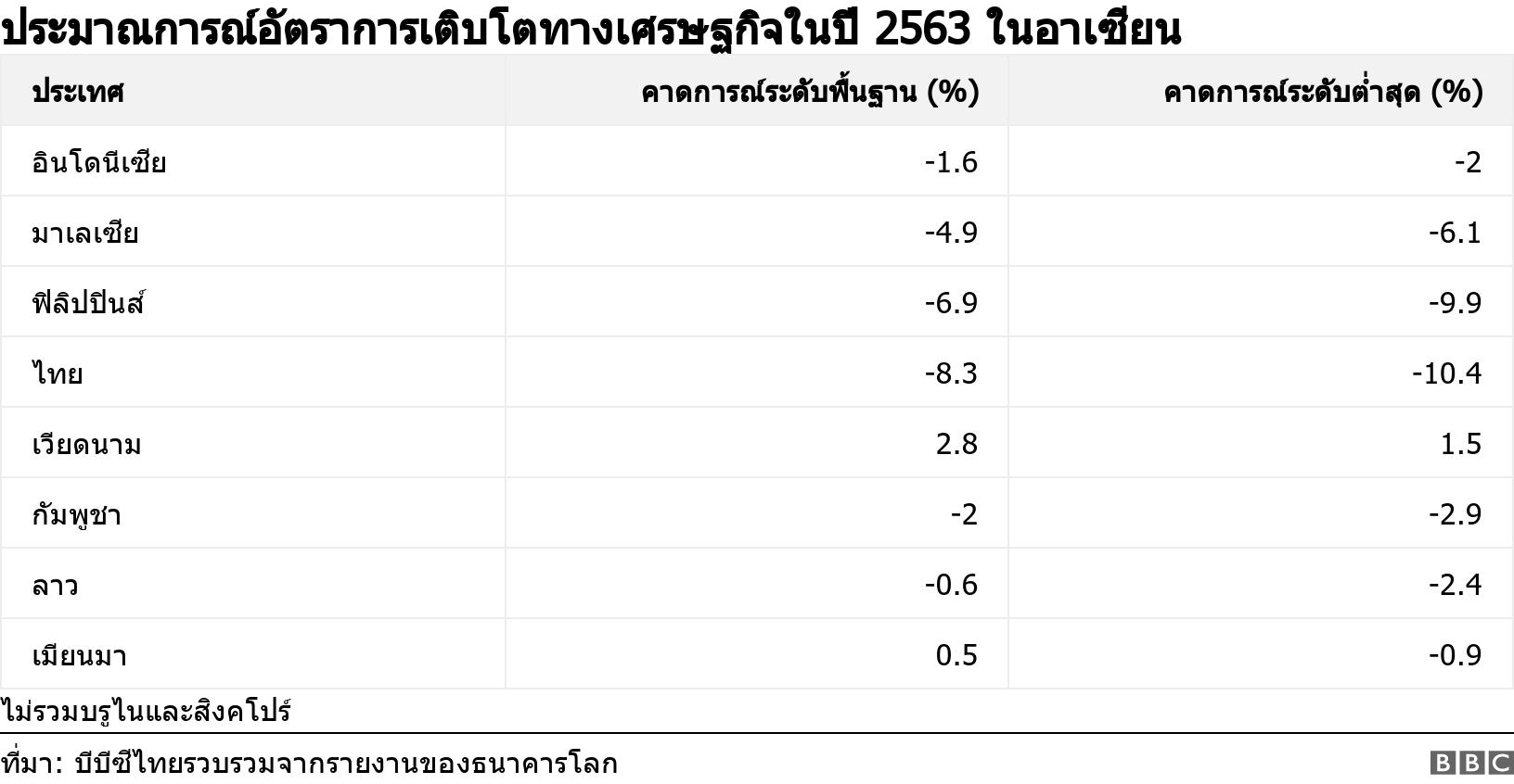 ประมาณการณ์อัตราการเติบโตทางเศรษฐกิจในปี 2563 ในอาเซียน. .  ไม่รวมบรูไนและสิงคโปร์ .