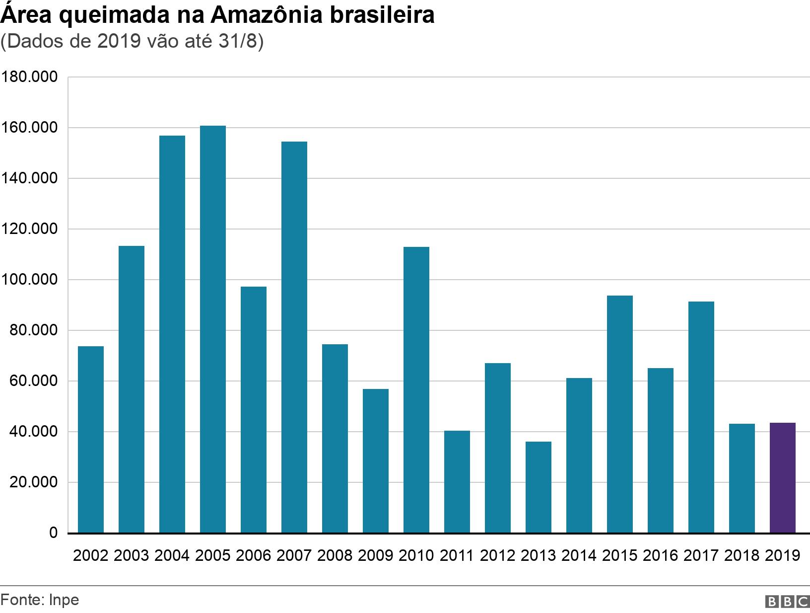Área queimada na Amazônia brasileira. (Dados de 2019 vão até 31/8).  .
