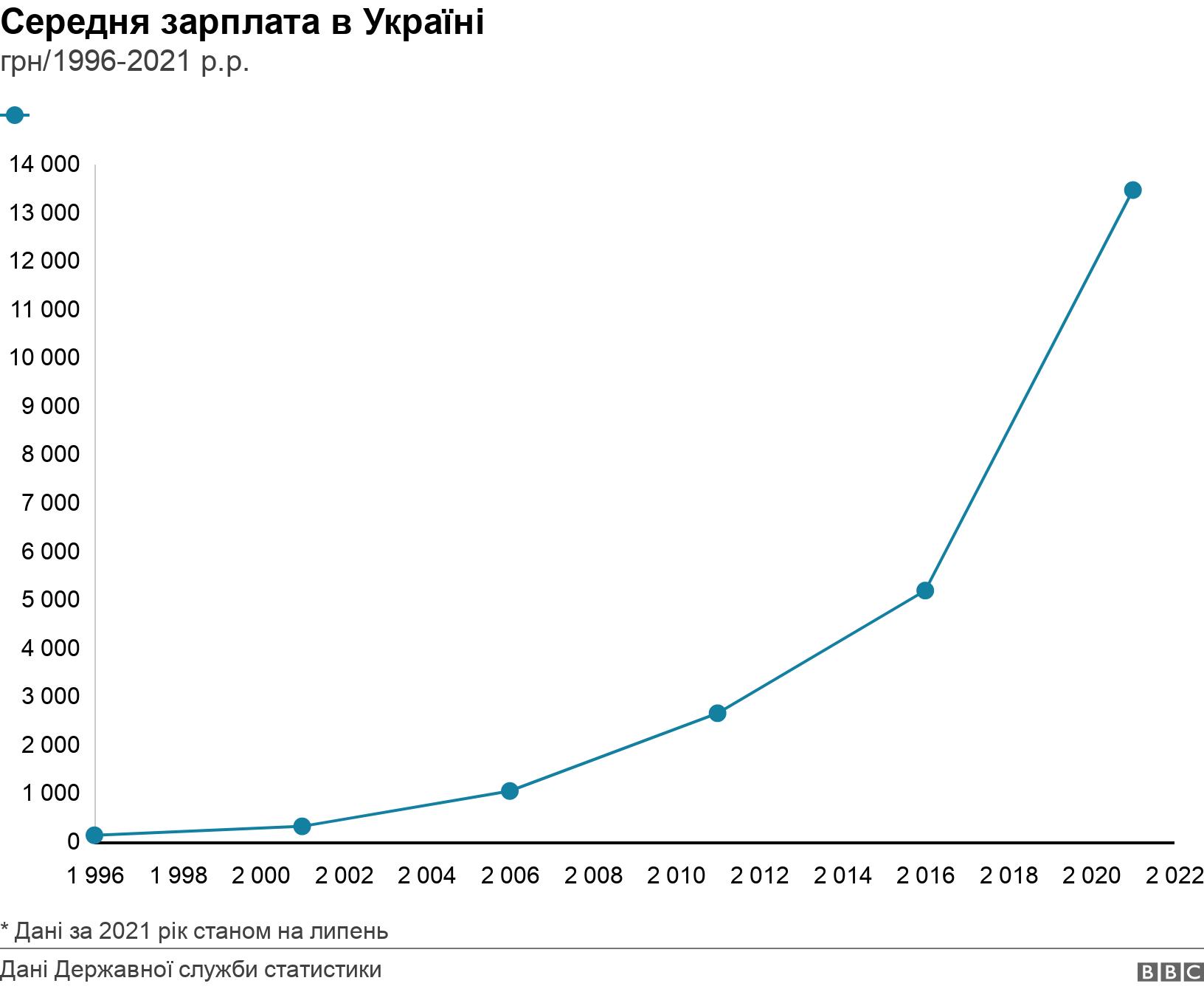 Середня зарплата в Україні. грн/1996-2021 р.р.. середня зарплата в Україні у 1996-2021 роках * Дані за 2021 рік станом на липень.