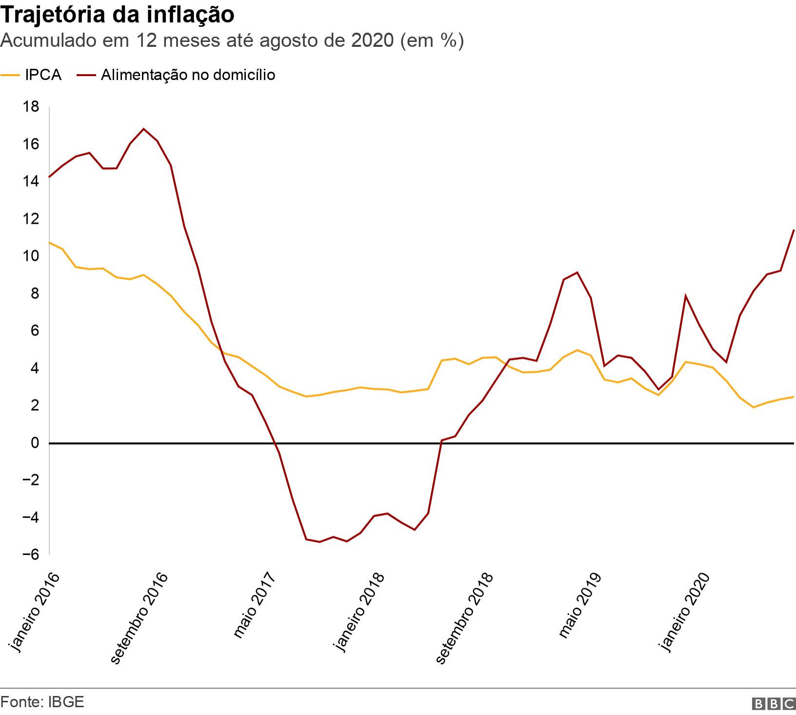 Trajetória da inflação. Acumulado em 12 meses até agosto de 2020 (em %).  .