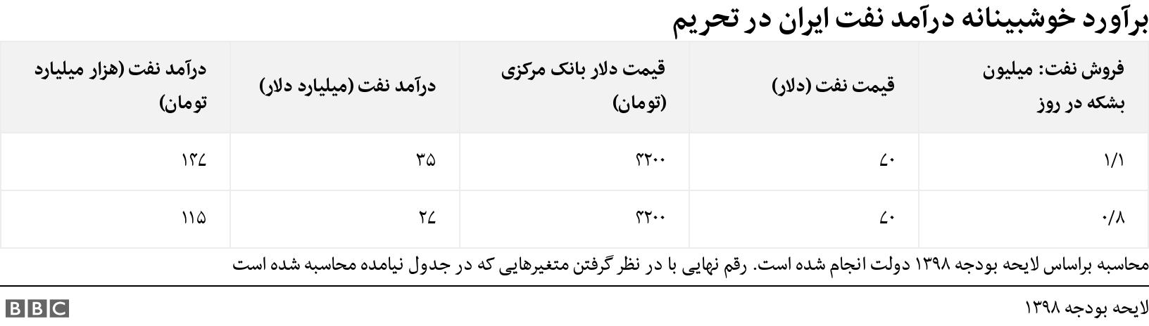 برآورد خوشبینانه درآمد نفت ایران در تحریم. .  محاسبه براساس لایحه بودجه ۱۳۹۸ دولت انجام شده است. رقم نهایی با در نظر گرفتن متغیرهایی که در جدول نیامده محاسبه شده است.