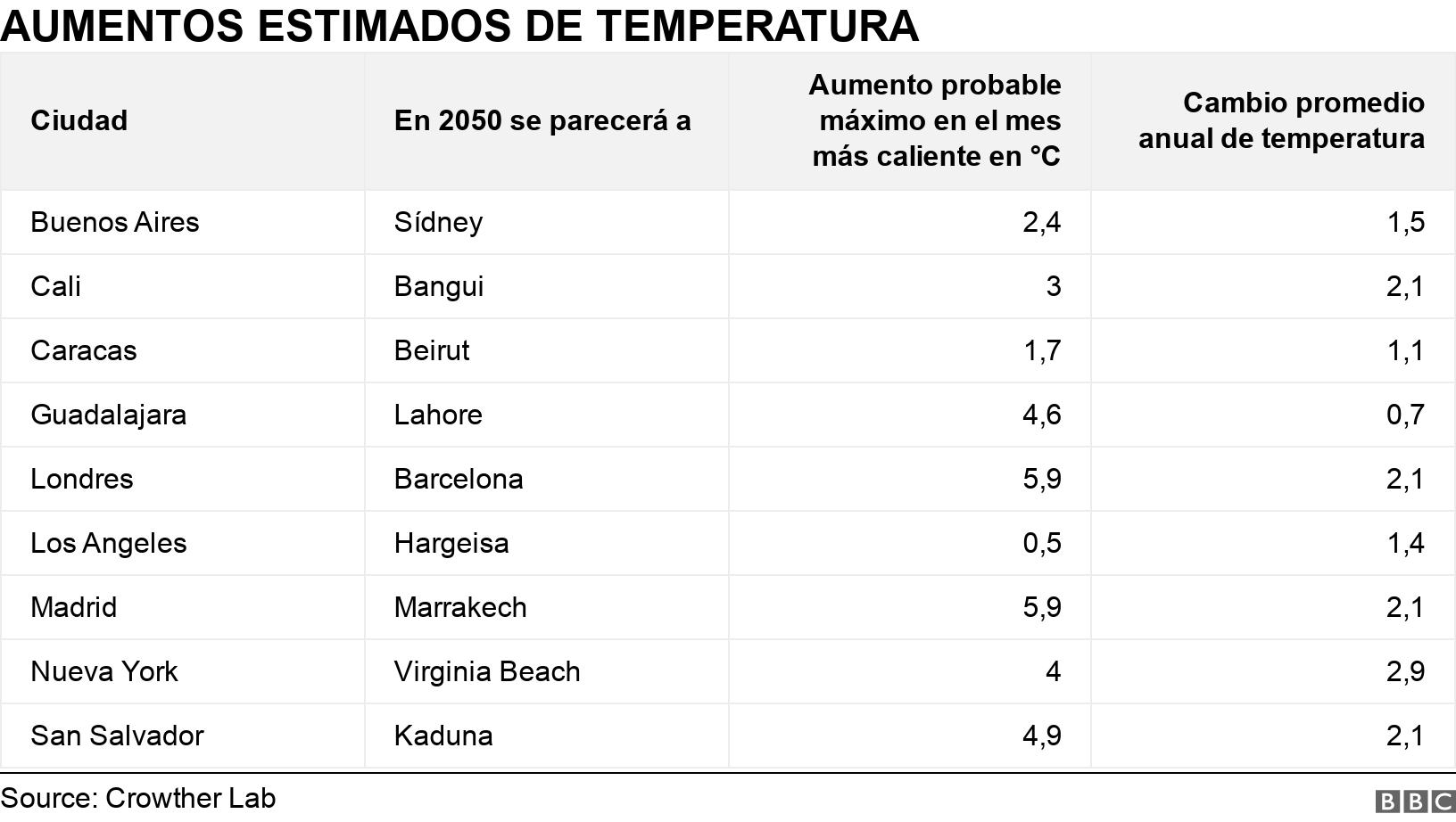 AUMENTOS ESTIMADOS DE TEMPERATURA. .  .