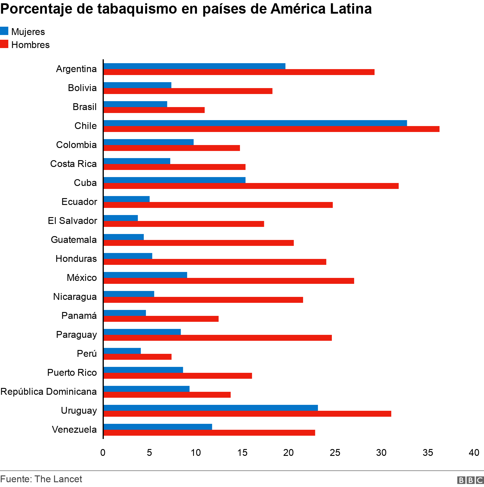 Percentage of smoking in Latin American countries.  .  .