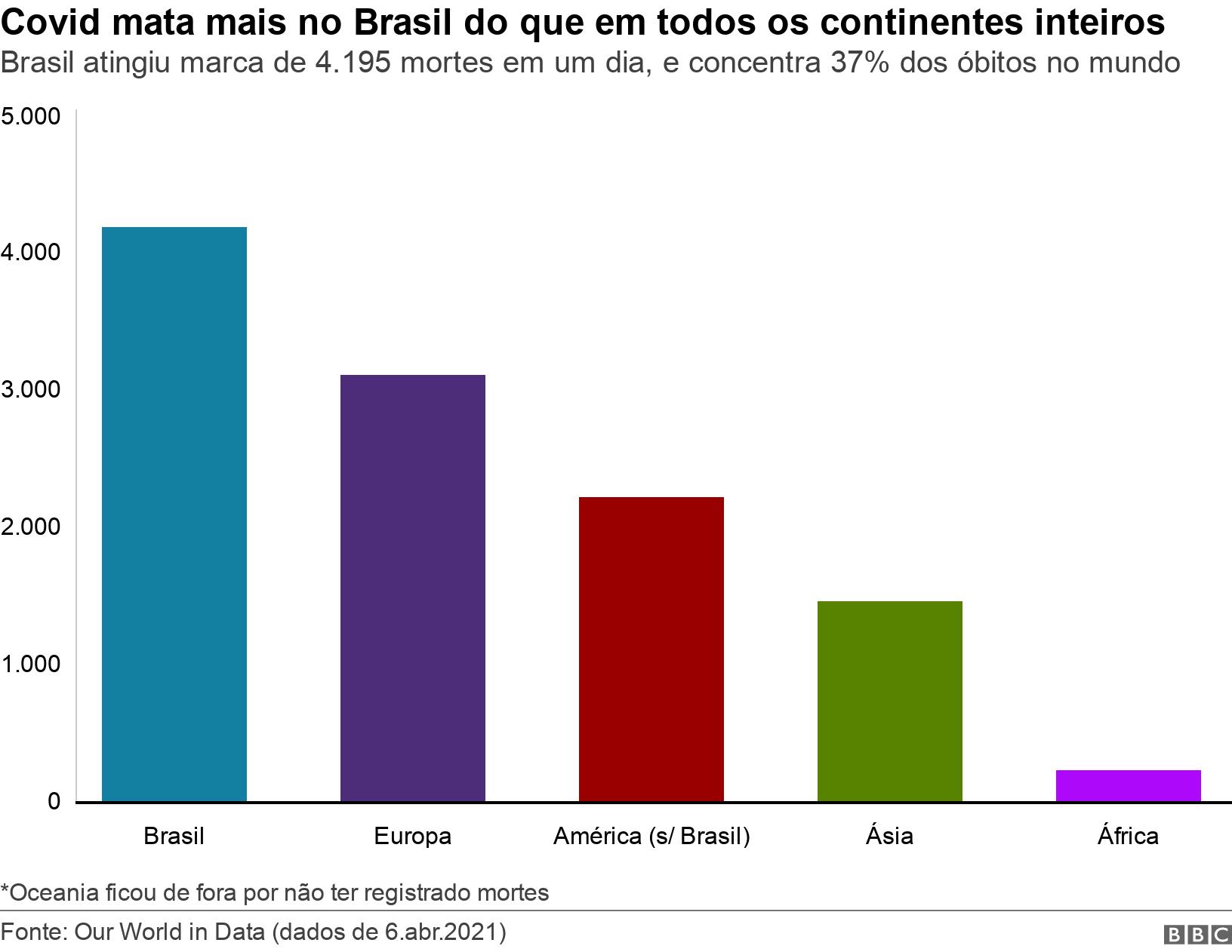 Covid mata mais no Brasil do que em todos os continentes inteiros. Brasil atingiu marca de 4.195 mortes em um dia, e concentra 37% dos óbitos no mundo.  *Oceania ficou de fora por não ter registrado mortes.