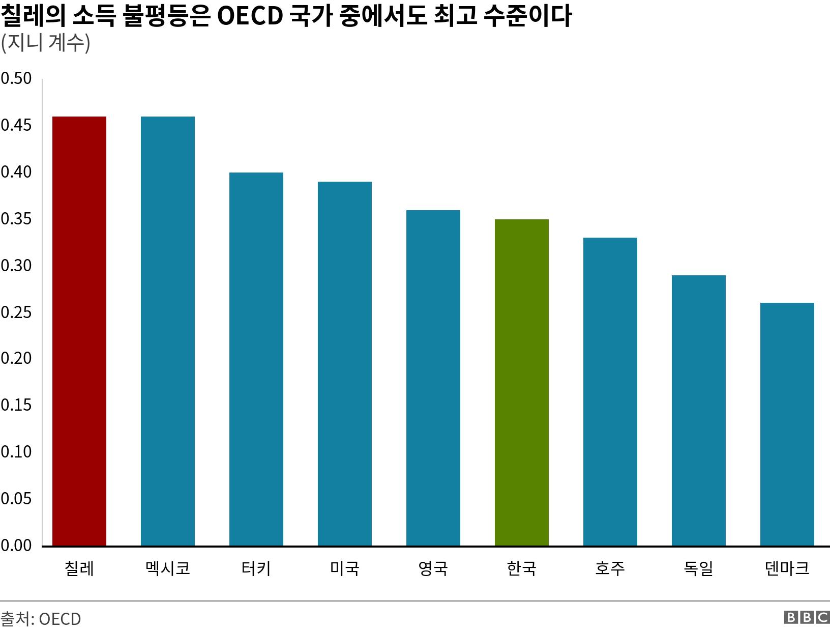 칠레의 소득 불평등은 OECD 국가 중에서도 최고 수준이다. (지니 계수).  .
