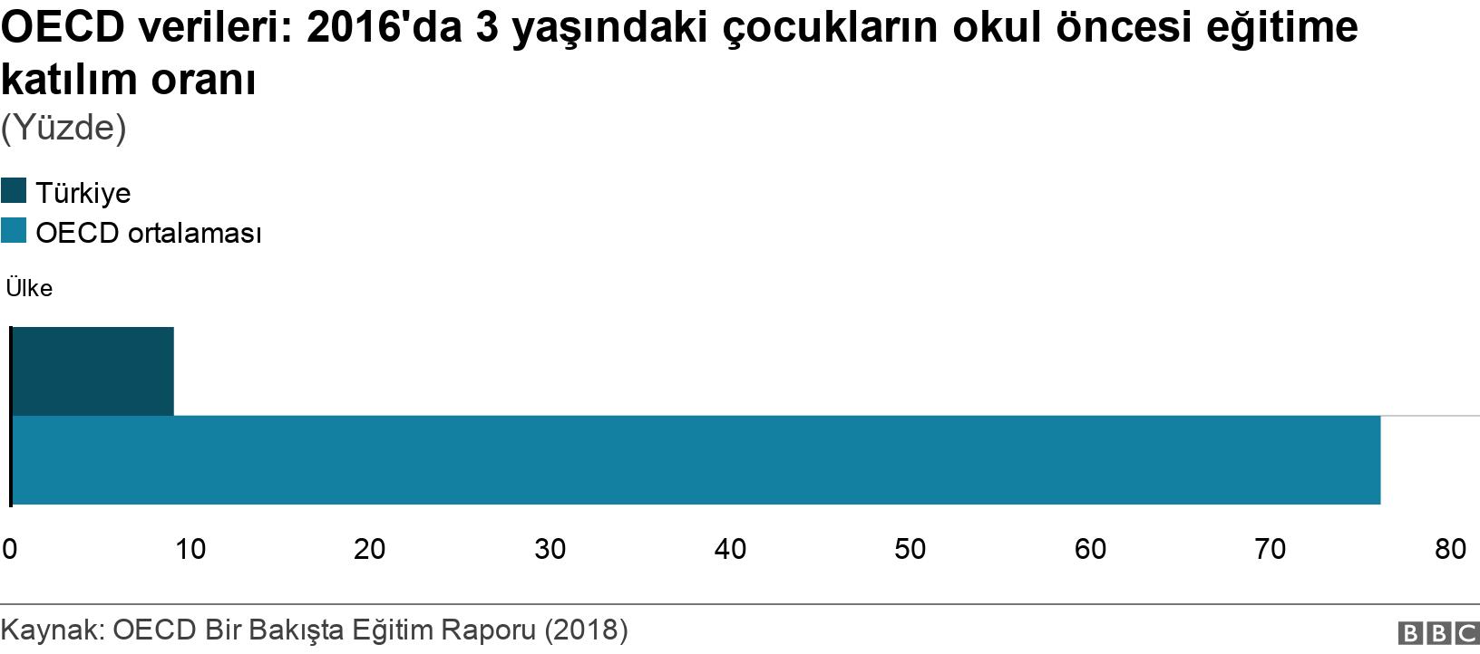 OECD verileri: 2016'da 3 yaşındaki çocukların okul öncesi eğitime katılım oranı . (Yüzde).  .