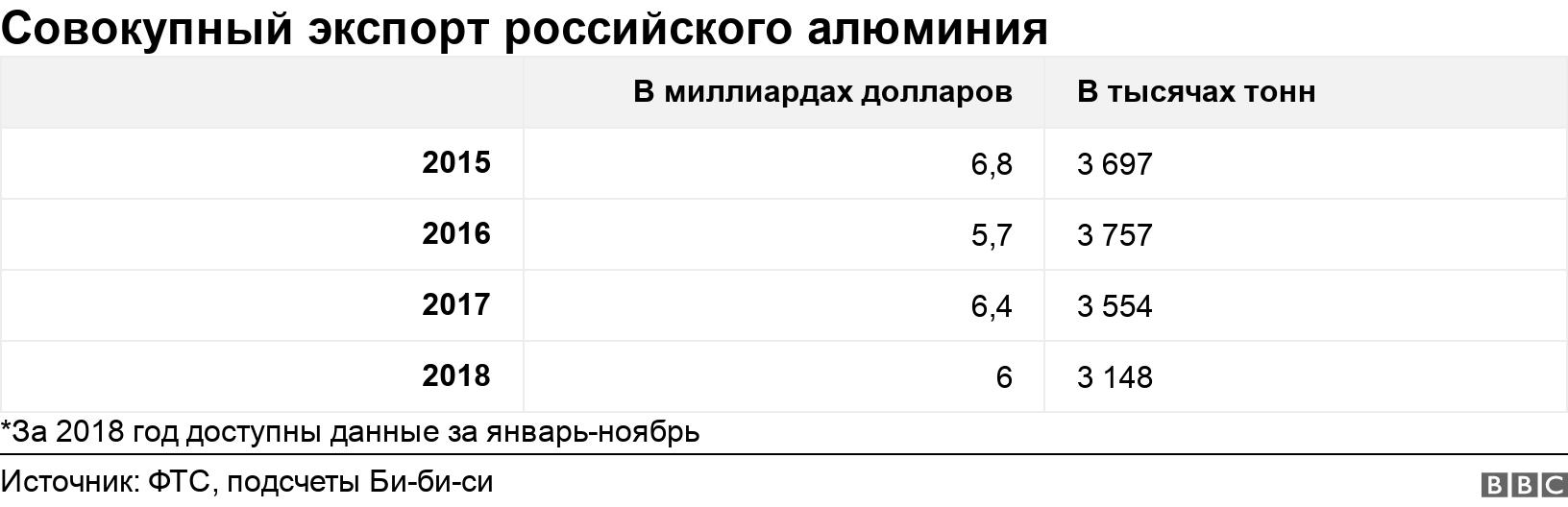 Совокупный экспорт российского алюминия. .  *За 2018 год доступны данные за январь-ноябрь.