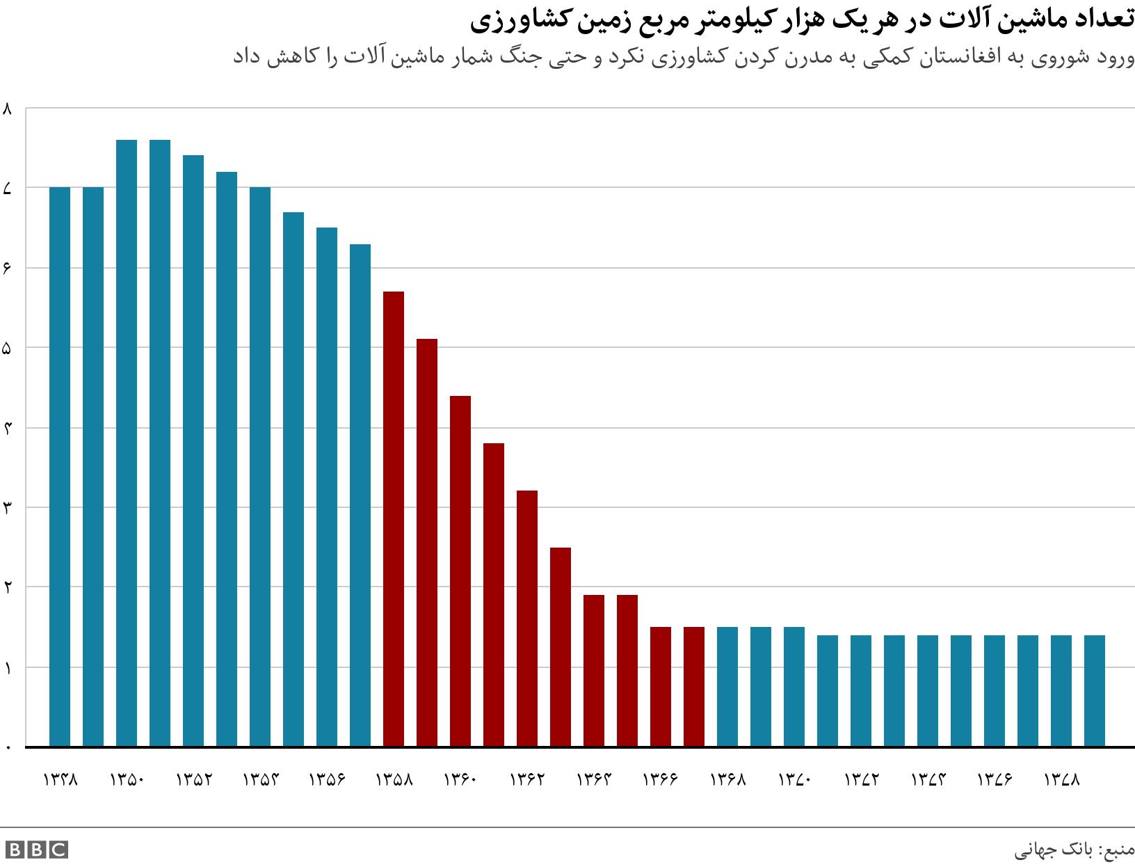 تعداد ماشین آلات  در هر یک هزار کیلومتر مربع زمین کشاورزی. ورود شوروی به افغانستان کمکی به مدرن کردن کشاورزی نکرد و حتی جنگ شمار ماشین آلات را کاهش داد.  .