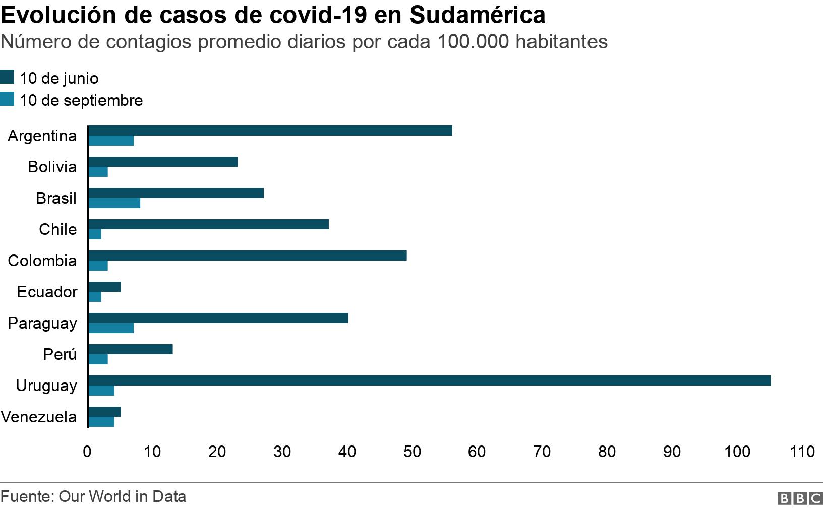 Evolución de casos de covid-19 en Sudamérica. Número de contagios promedio diarios por cada 100.000 habitantes. Evolución de los casos confirmados de covid-19 en Sudamerica entre junio y septiembre de 2021. .