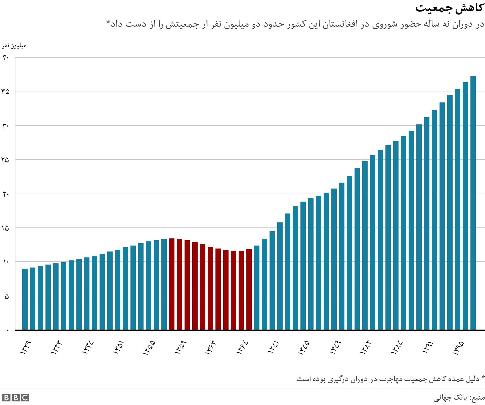 کاهش جمعیت. در دوران نه ساله حضور شوروی در افغانستان این کشور حدود دو میلیون نفر از جمعیتش را از دست داد*.  * دلیل عمده کاهش جمعیت مهاجرت در دوران درگیری بوده است.
