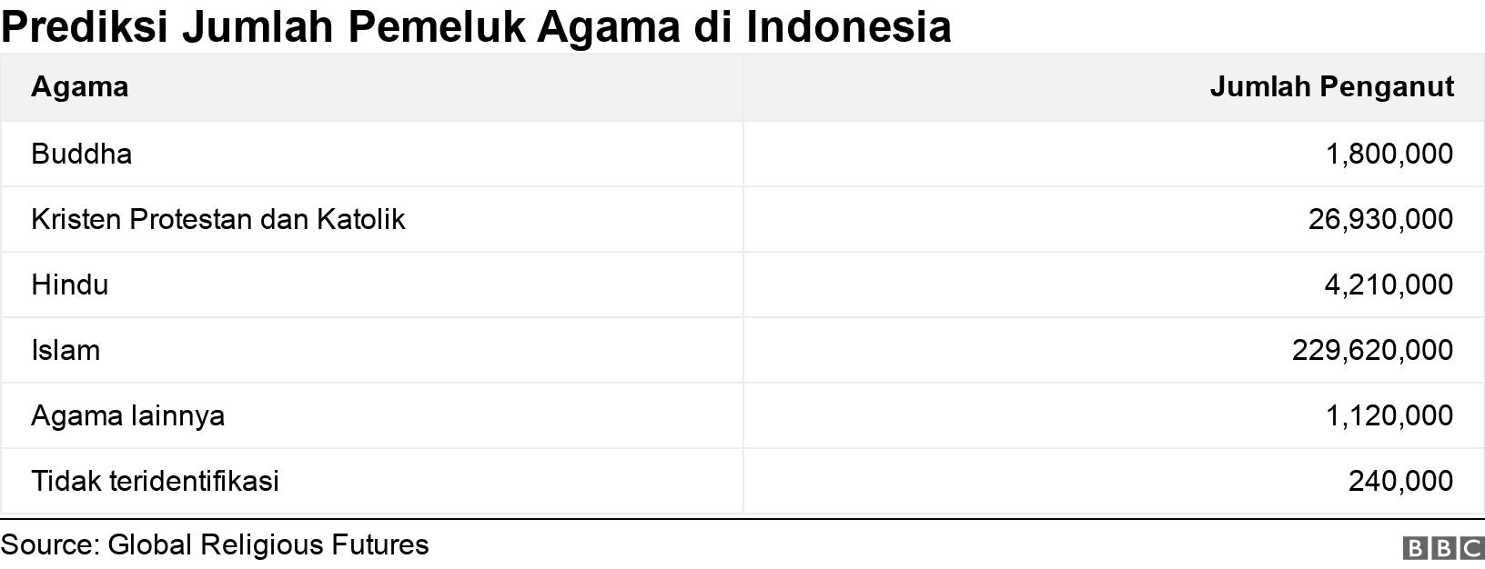 Prediksi Jumlah Pemeluk Agama di Indonesia. . .