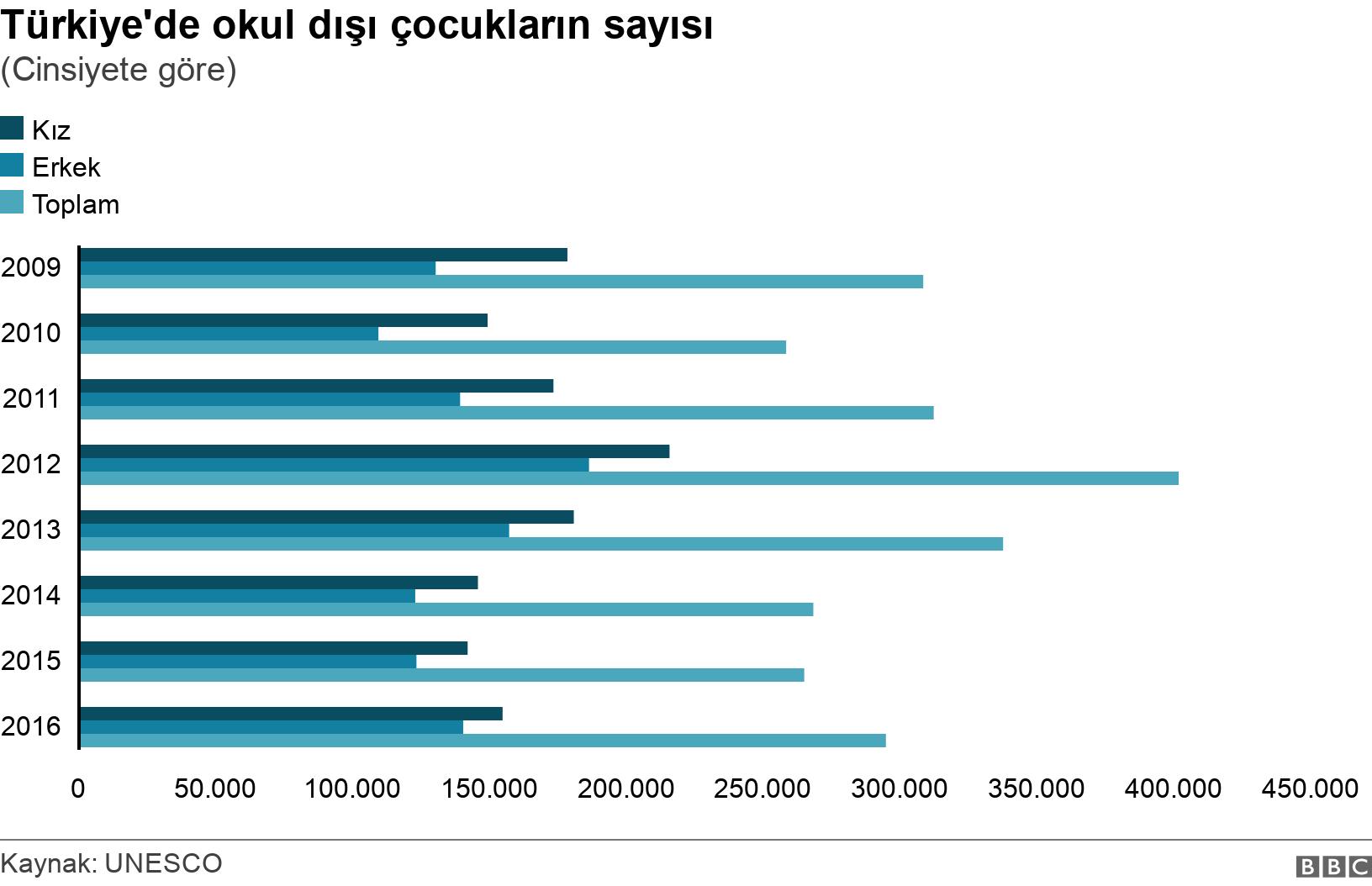 Türkiye'de okul dışı çocukların sayısı . (Cinsiyete göre).  .