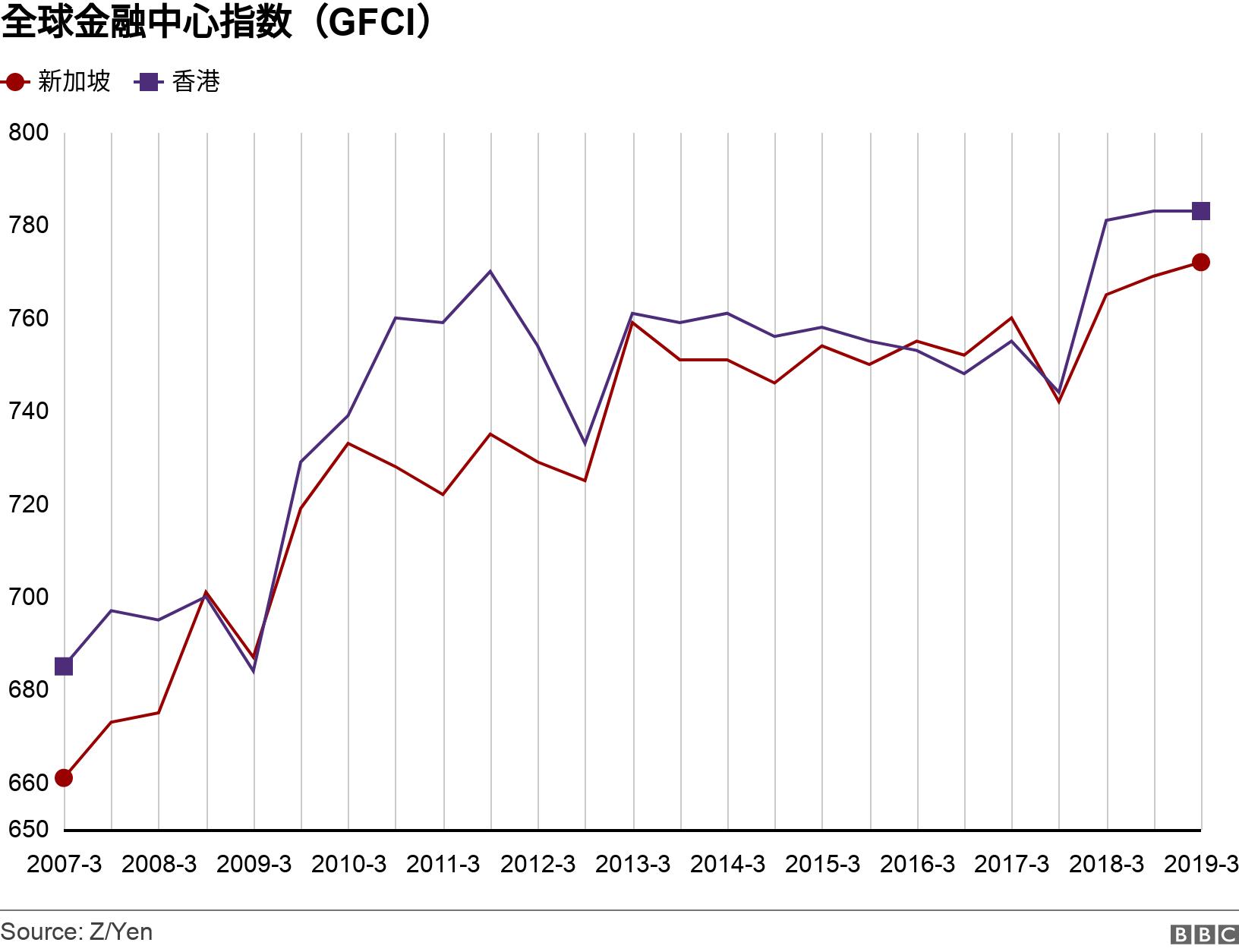 全球金融中心指数(GFCI). .  .