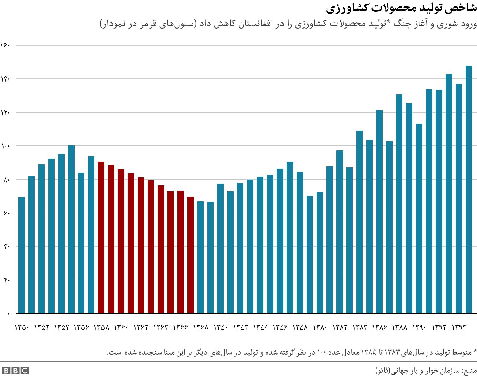 شاخص تولید محصولات کشاورزی. ورود شوری و آغاز جنگ *تولید محصولات کشاورزی را در افغانستان کاهش داد (ستونهای قرمز در نمودار).  * متوسط تولید در سالهای ۱۳۸۳ تا ۱۳۸۵ معادل عدد ۱۰۰ در نظر گرفته شده و تولید در سالهای دیگر بر این مبنا سنجیده شده است..