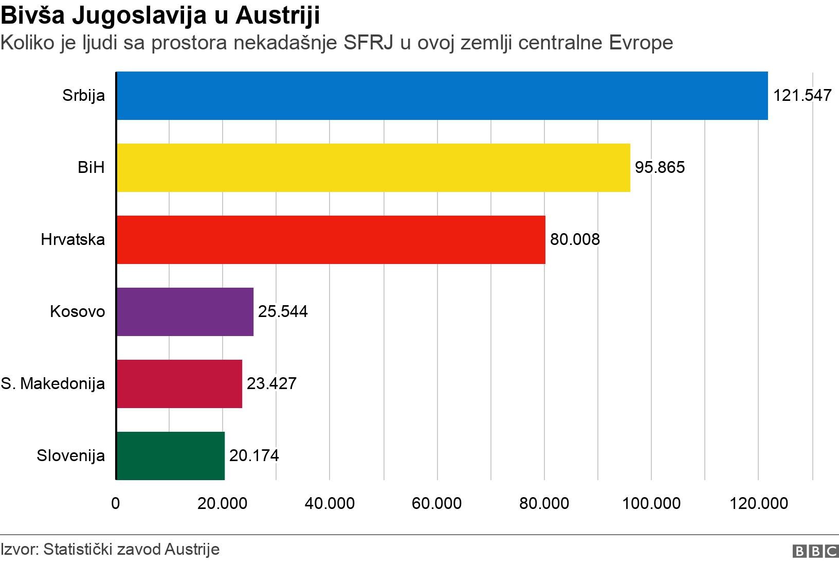 Bivša Jugoslavija u Austriji. Koliko je ljudi sa prostora nekadašnje SFRJ u ovoj zemlji centralne Evrope.  .