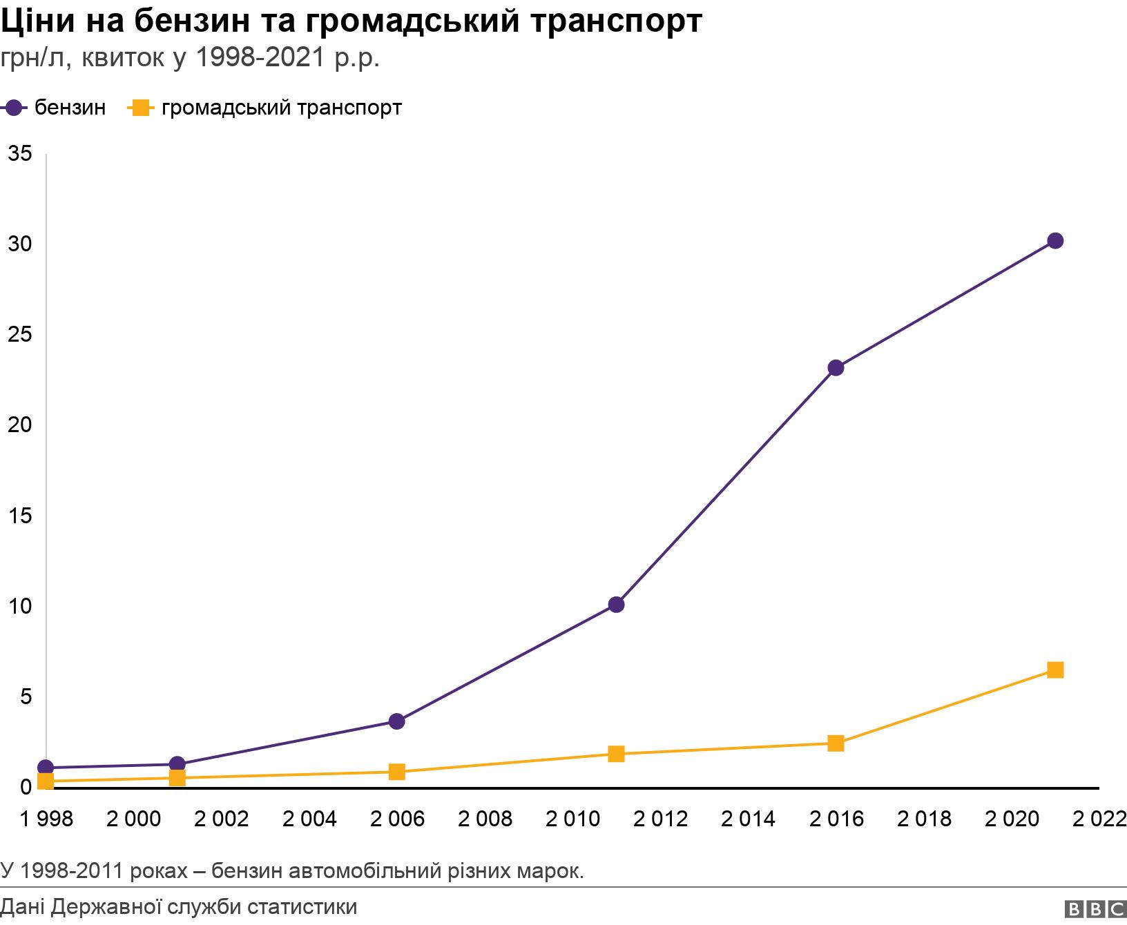 Ціни на бензин та громадський транспорт. грн/л, квиток у 1998-2021 р.р..  У 1998-2011 роках – бензин автомобільний різних марок..