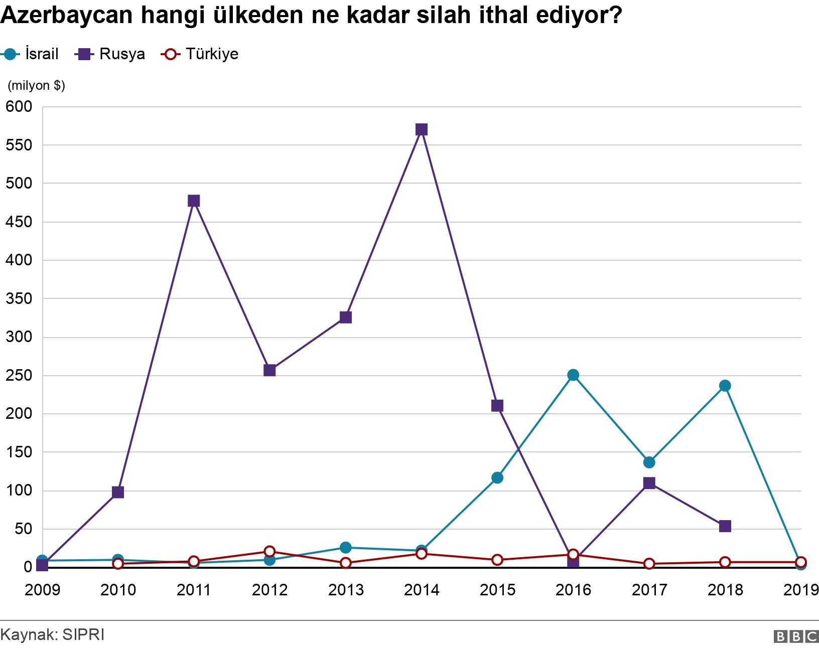 Azerbaycan hangi ülkeden ne kadar silah ithal ediyor?. .  .