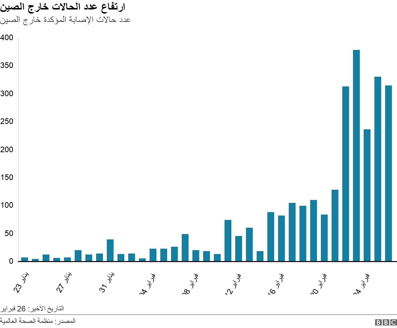 ارتفاع عدد الحالات خارج الصين. عدد حالات الإصابة المؤكدة خارج الصين.  التاريخ الأخير: 26 فبراير.