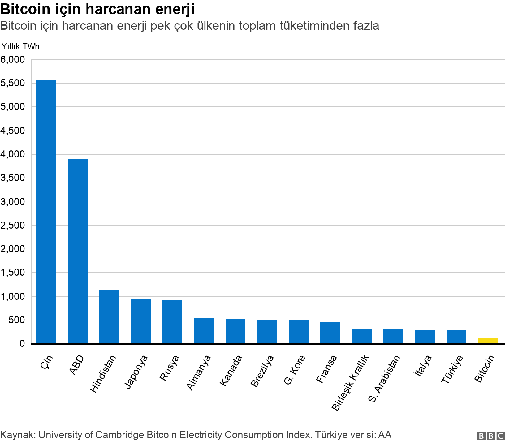 Bitcoin için harcanan enerji. Bitcoin için harcanan enerji pek çok ülkenin toplam tüketiminden fazla.  .