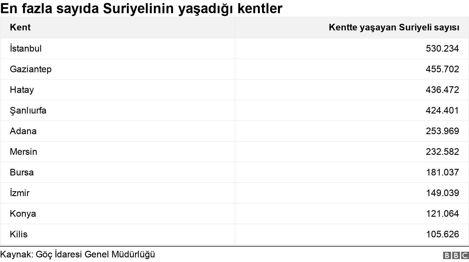 En fazla sayıda Suriyelinin yaşadığı kentler. .  .