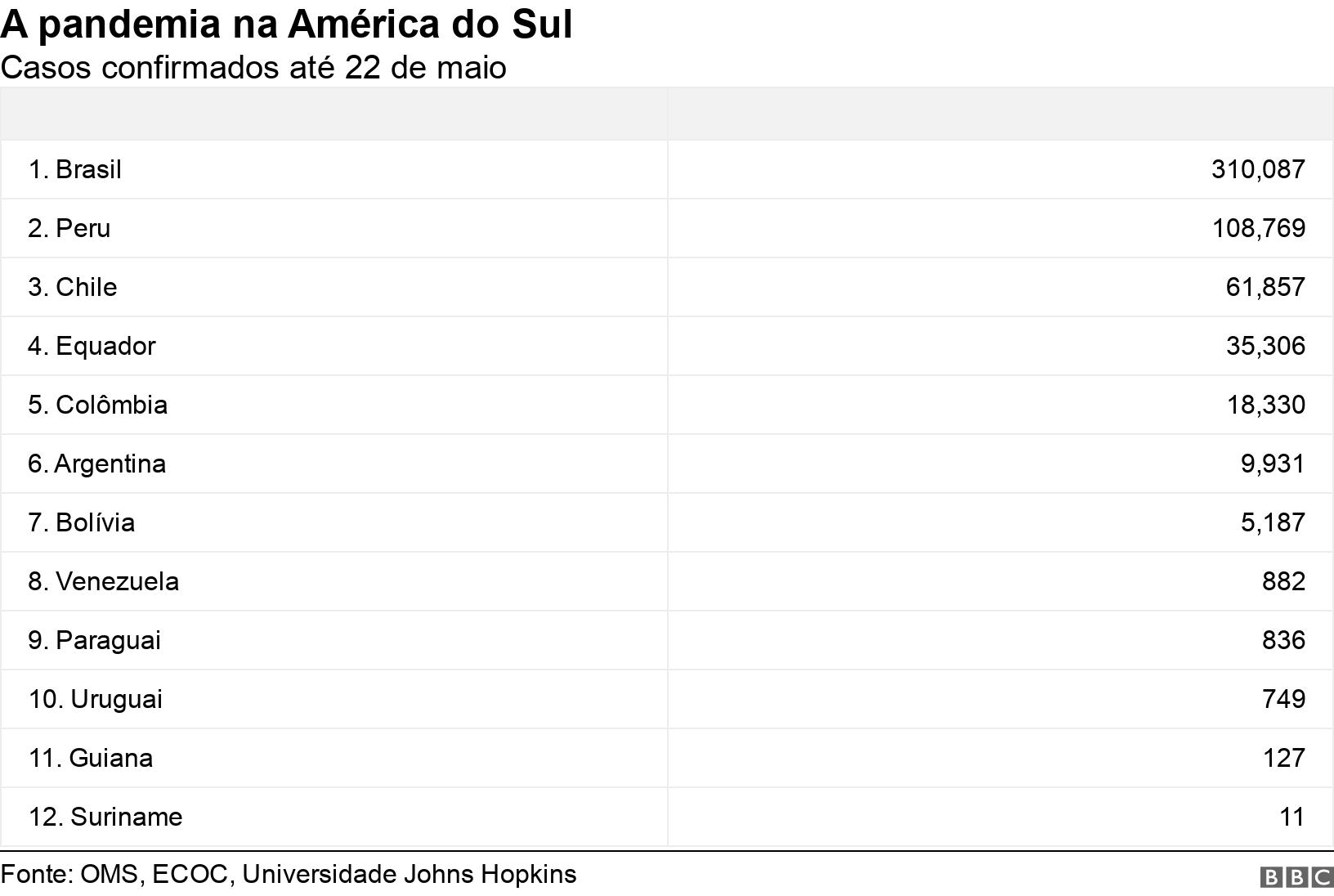 A pandemia na América do Sul. Casos confirmados até 22 de maio.  .