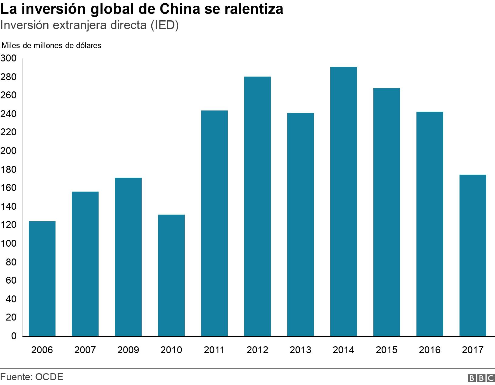 La inversión global de China se ralentiza. Inversión extranjera directa (IED) .  .