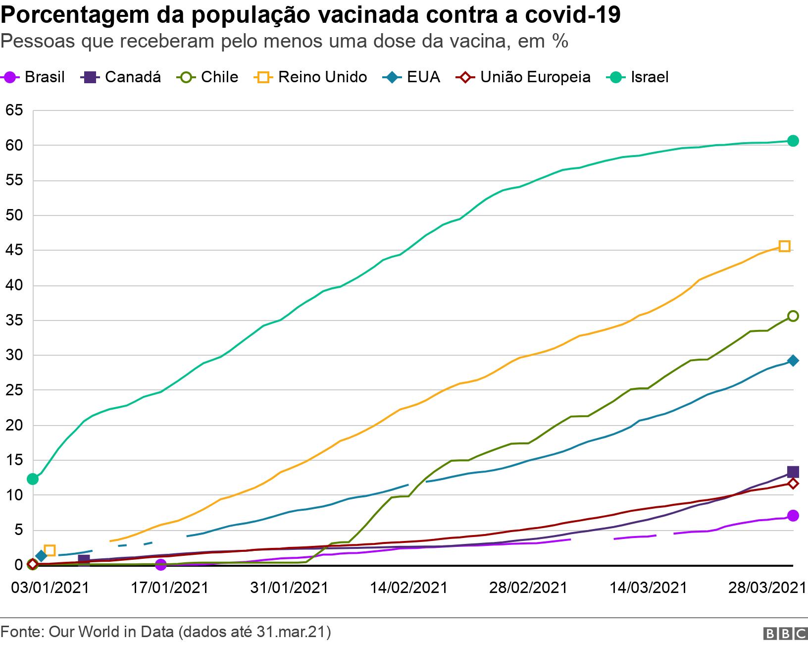 Porcentagem da população vacinada contra a covid-19. Pessoas que receberam pelo menos uma dose da vacina, em %.  .