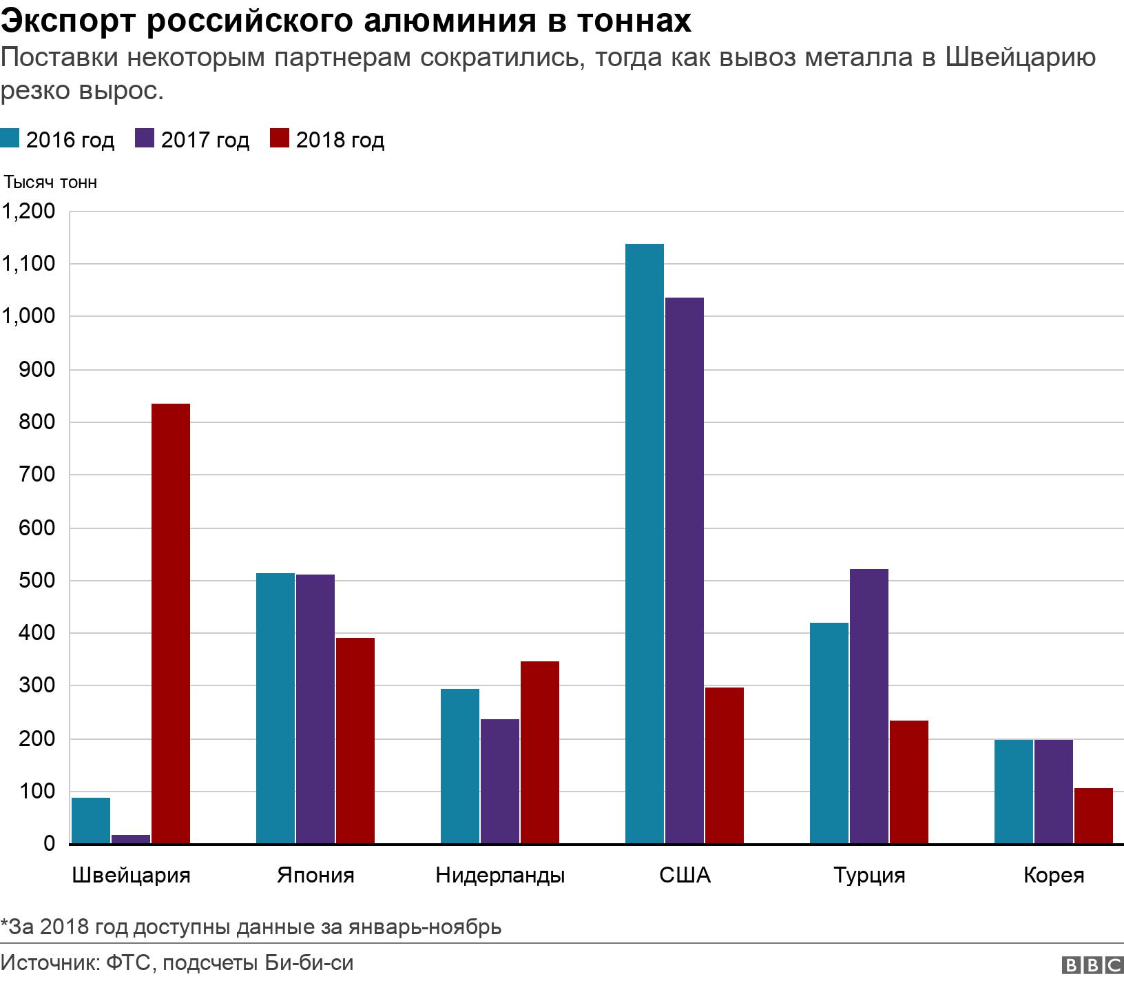 Экспорт российского алюминия в тоннах. Поставки некоторым партнерам сократились, тогда как вывоз металла в Швейцарию резко вырос. .  *За 2018 год доступны данные за январь-ноябрь.