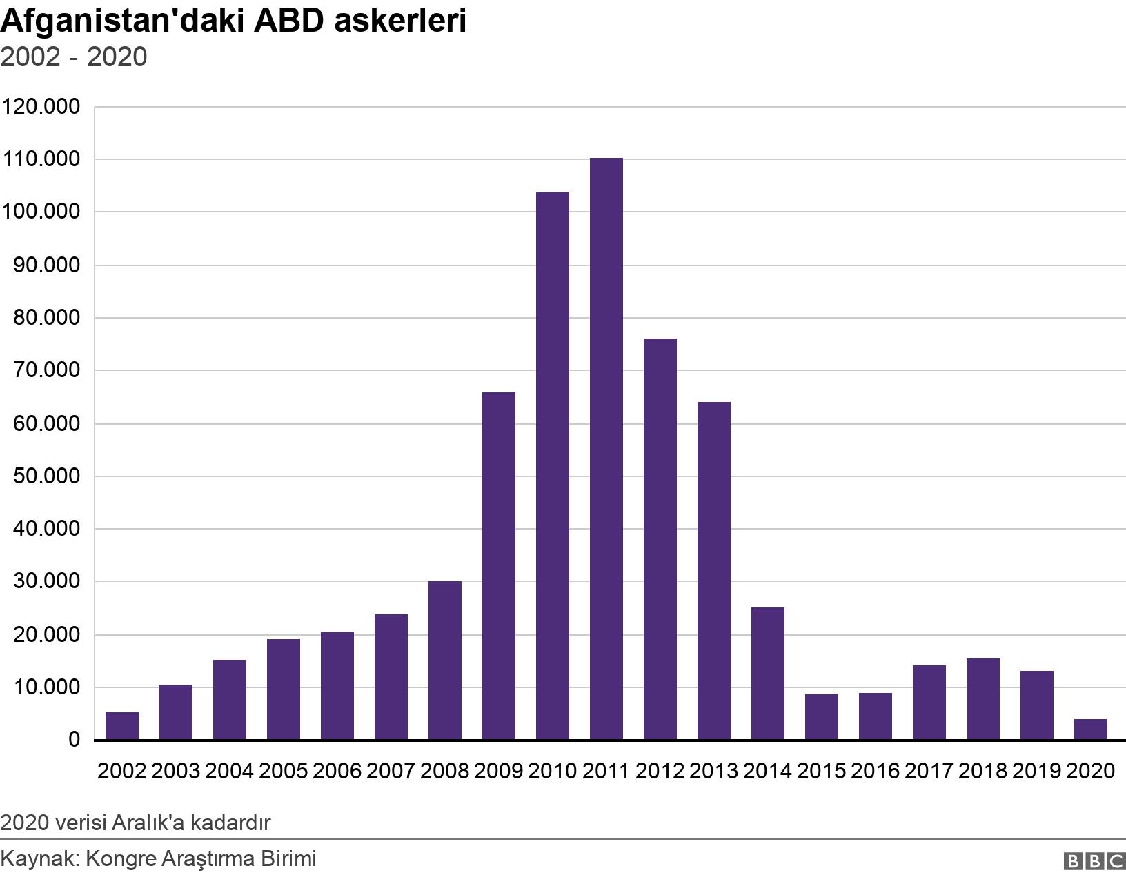Afganistan'daki ABD askerleri. 2002 - 2020. Chart showing US troop levels in Afghanistan from 2002 to 2019 2020 verisi Aralık'a kadardır.